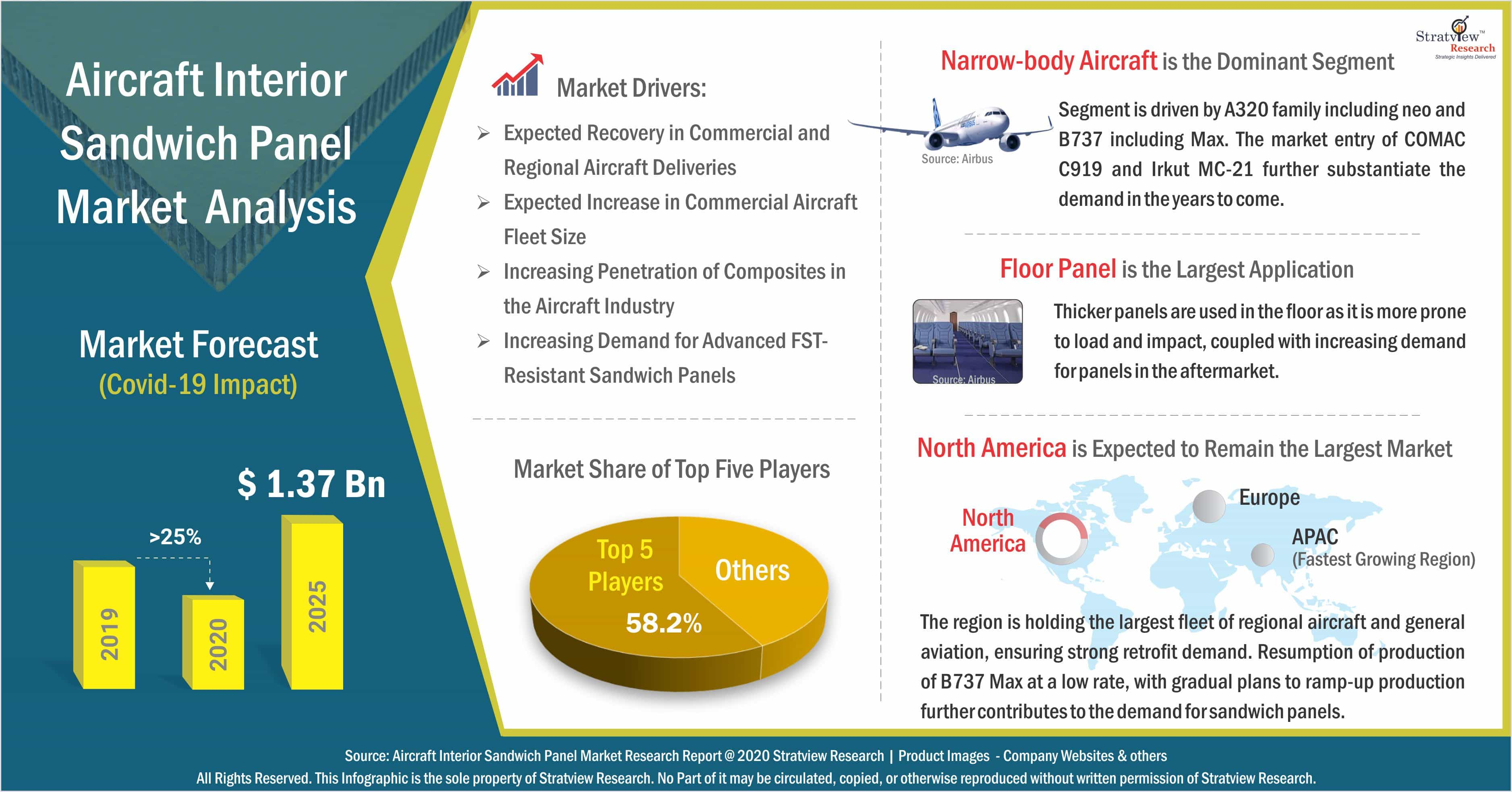 Aircraft Interior Sandwich Panel Market Analysis