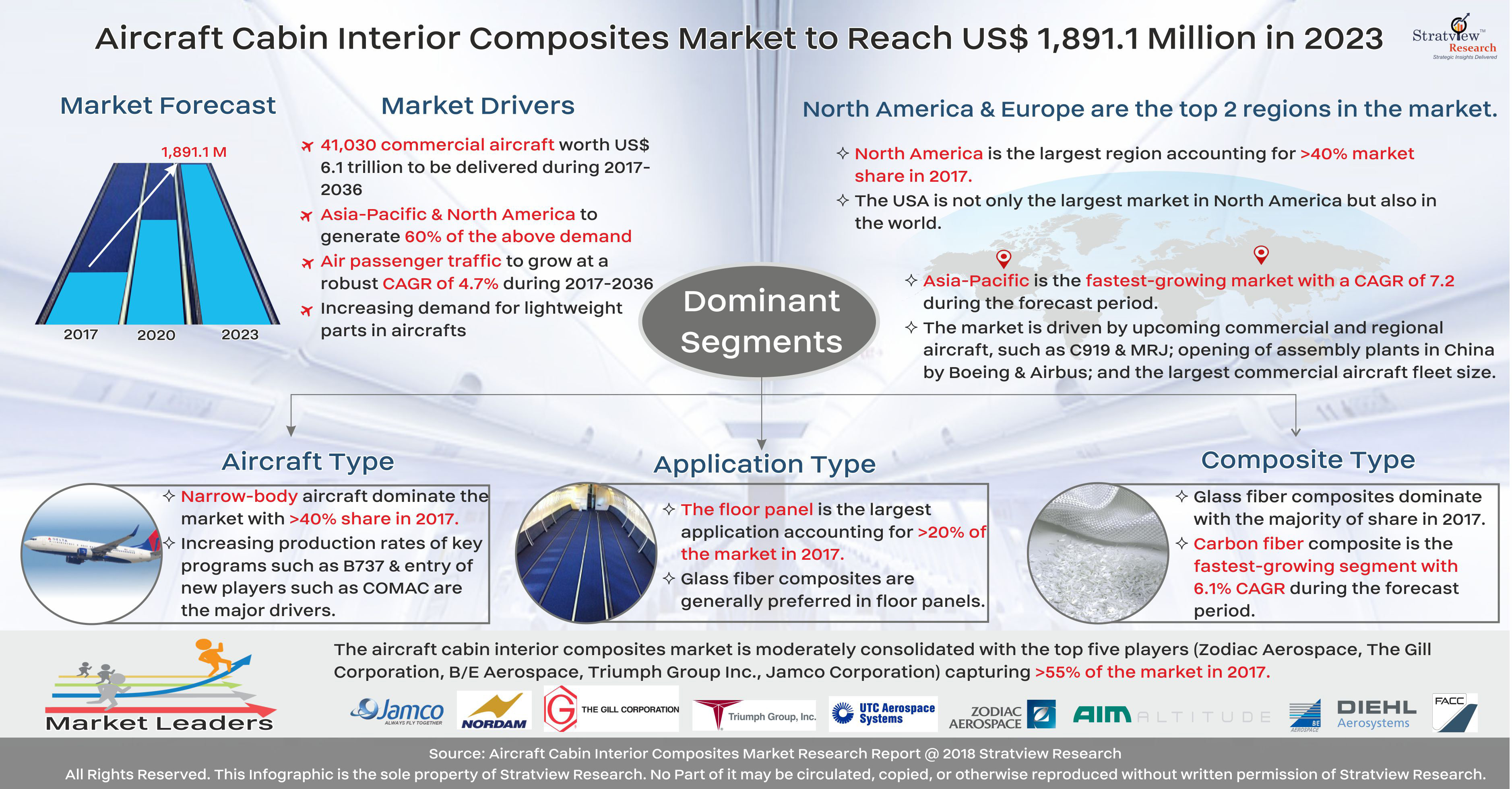 Aircraft Interior Composites Market