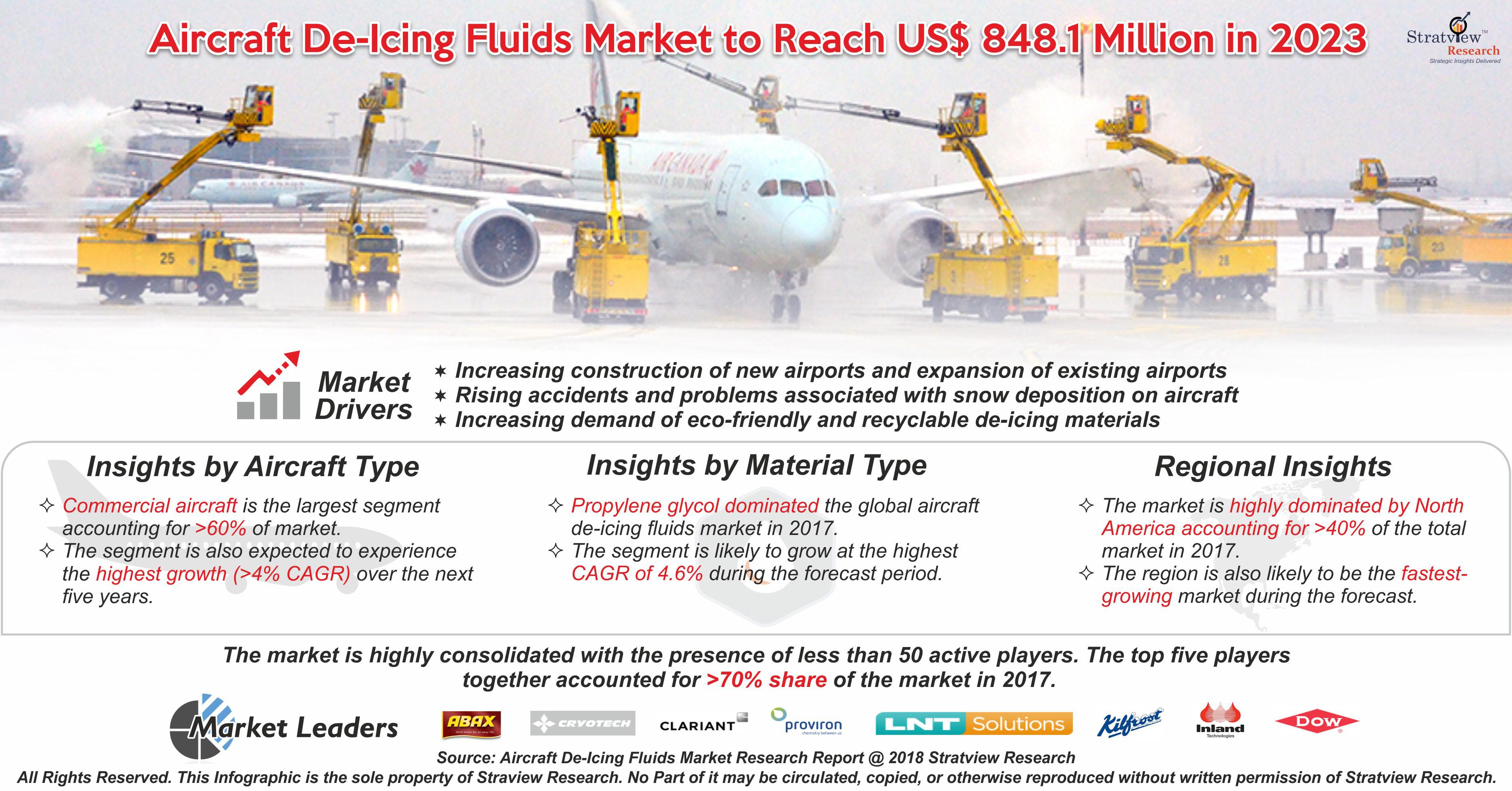 Aircraft De-icing Fluids Market