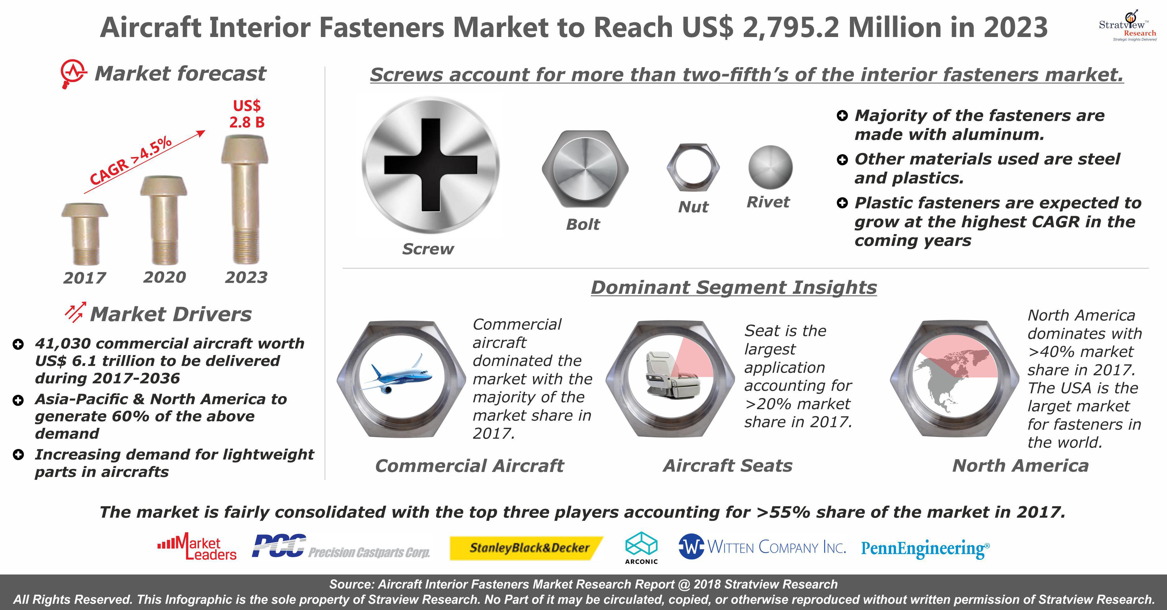 Aircraft Interior Fasteners Market