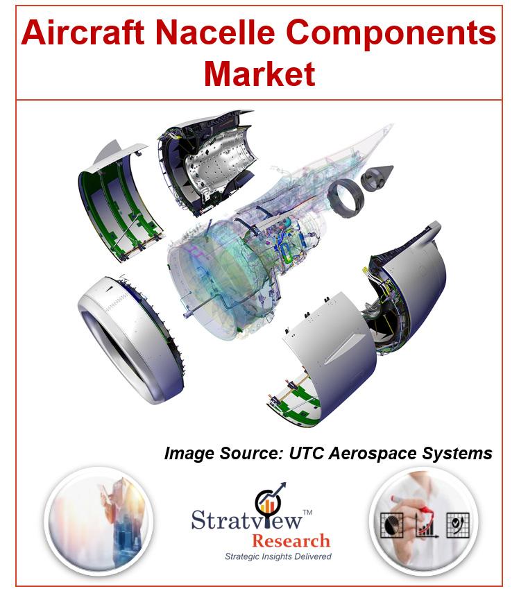 Aircraft Nacelle Components Market