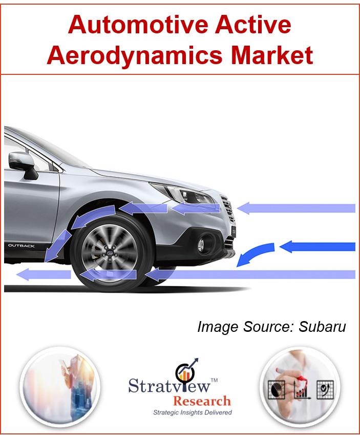 Automotive Active Aerodynamics Market