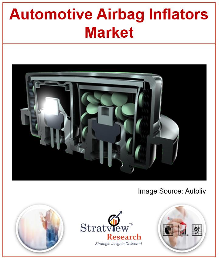 Automotive Airbag Inflators Market