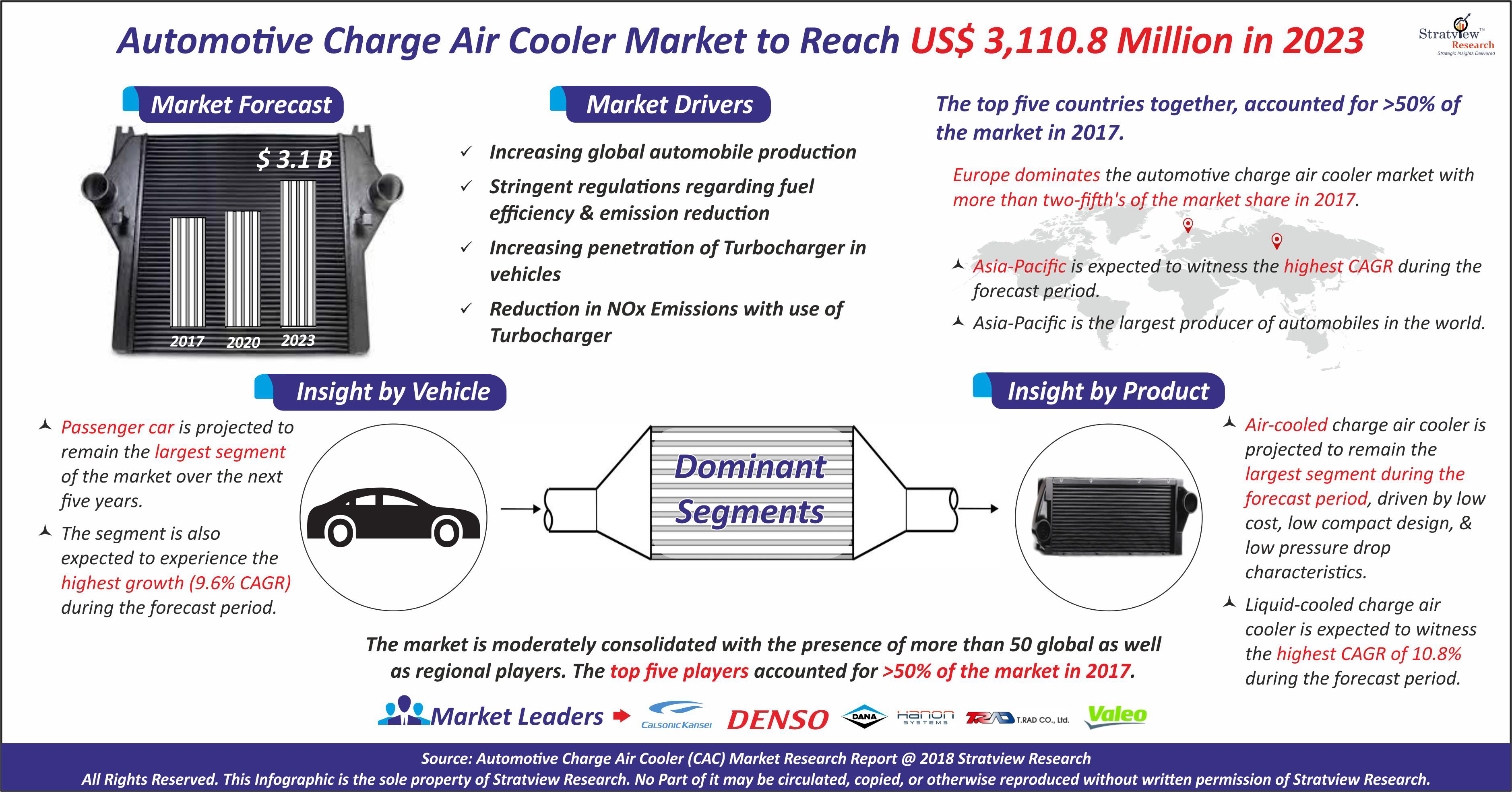 Automotive Charge Air Cooler Market