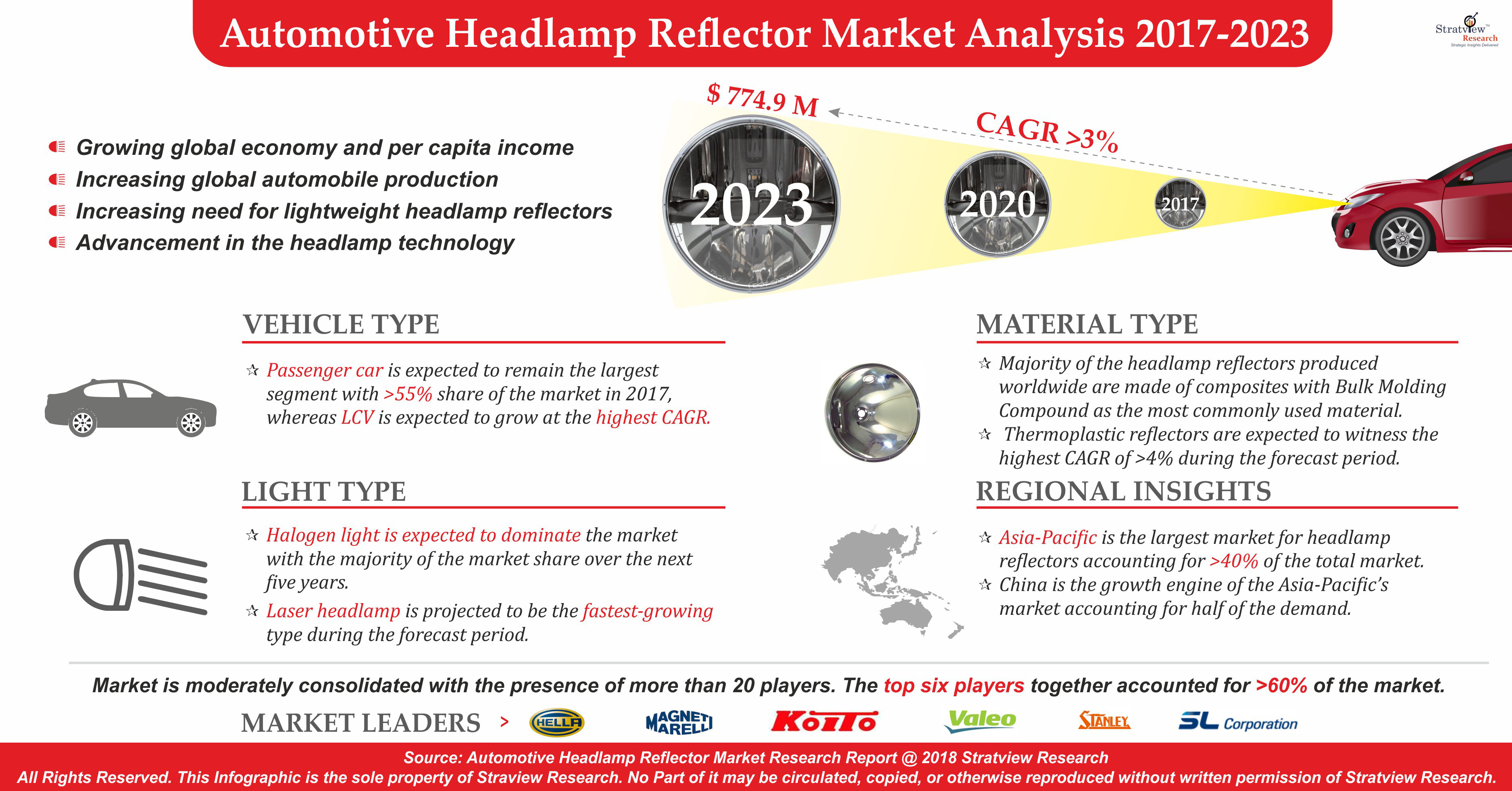 Automotive Headlamp Reflector Market