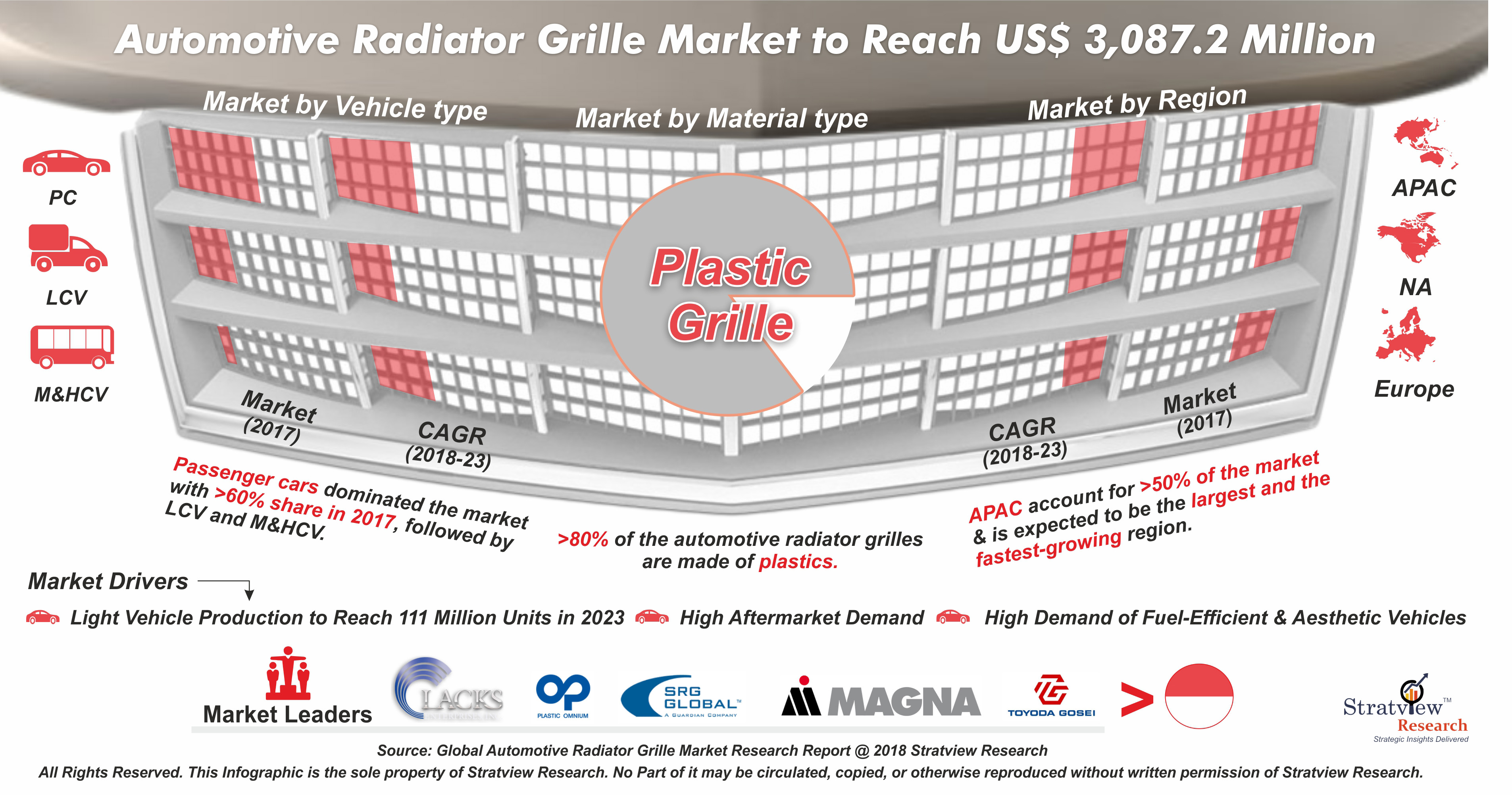 Automotive Radiator Grille Market