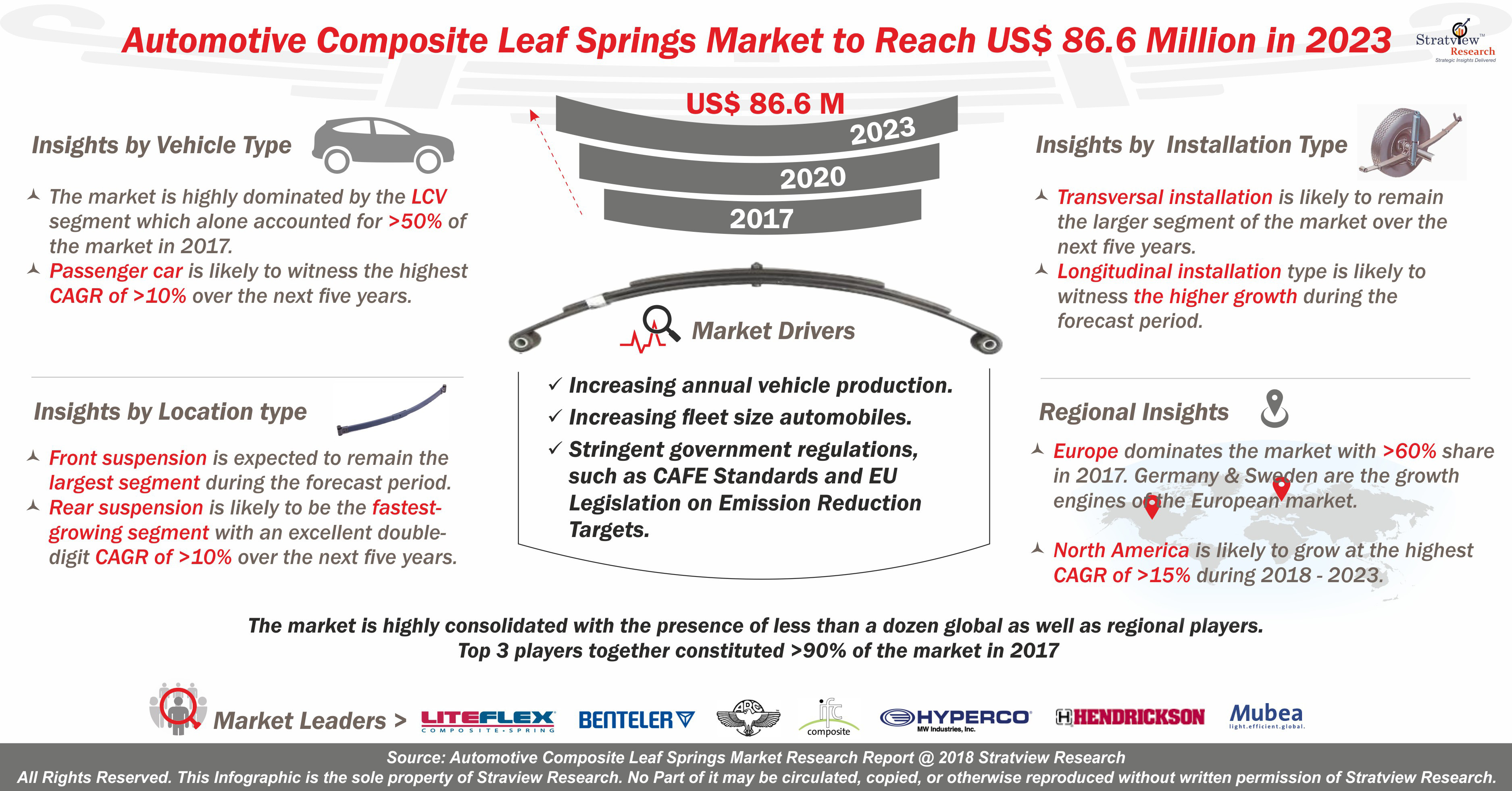 Automotive Composite Leaf Springs Market