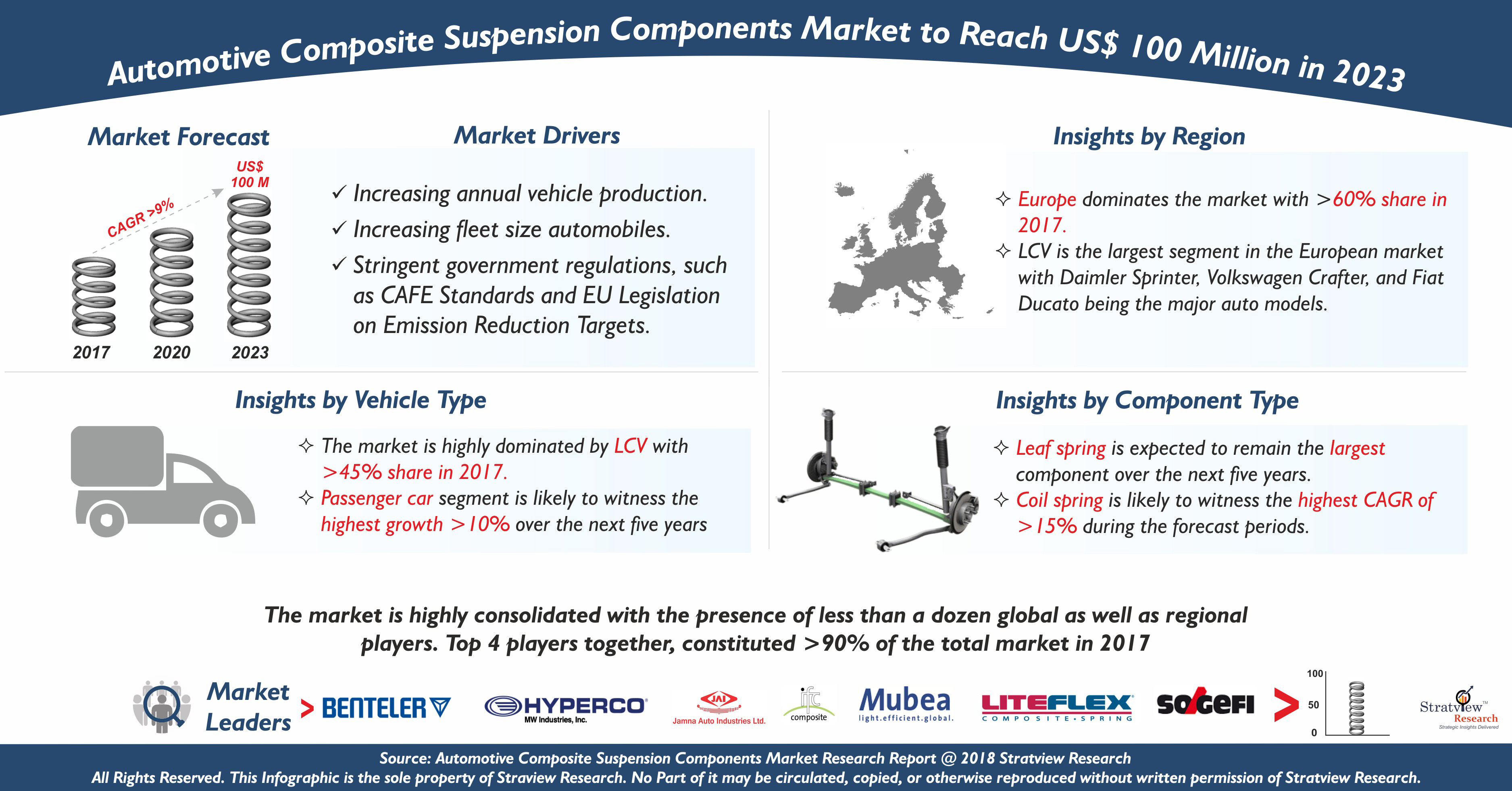 Automotive Composite Suspension Components Market