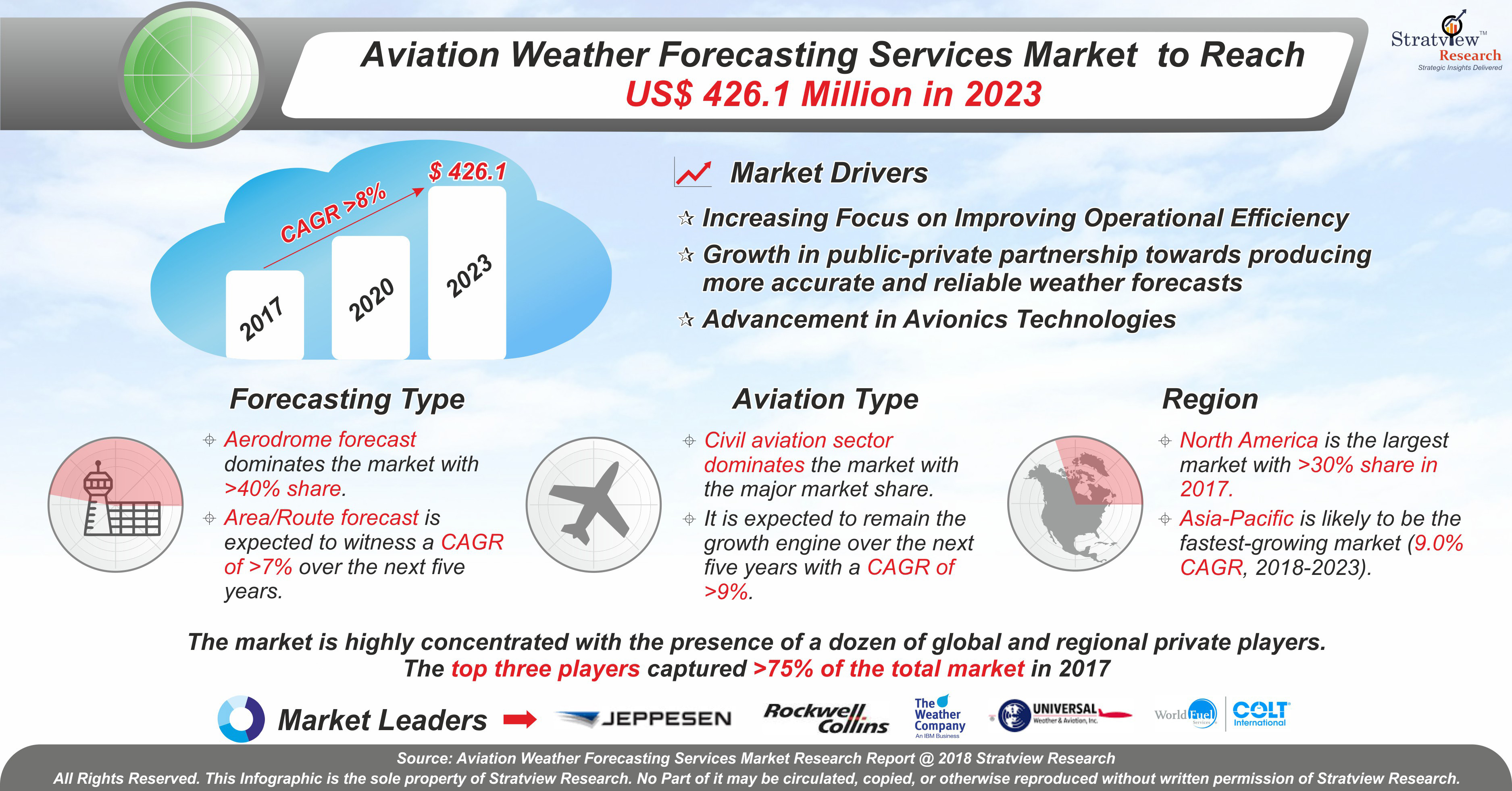 Aviation Weather Forecasting Services Market Analysis