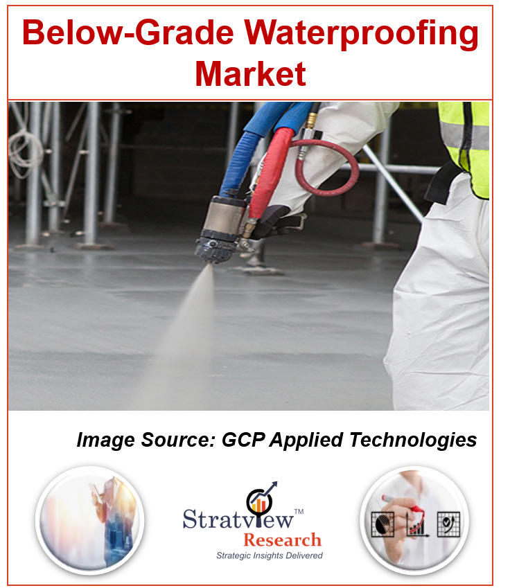 Below-Grade Waterproofing Market