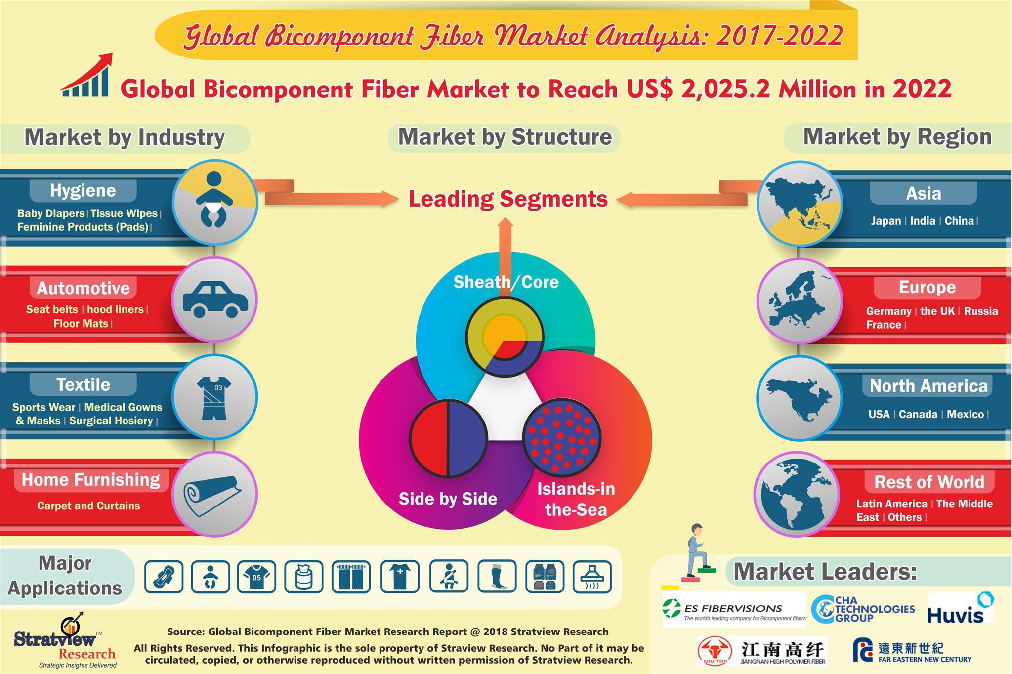 Bicomponent Fibers Market