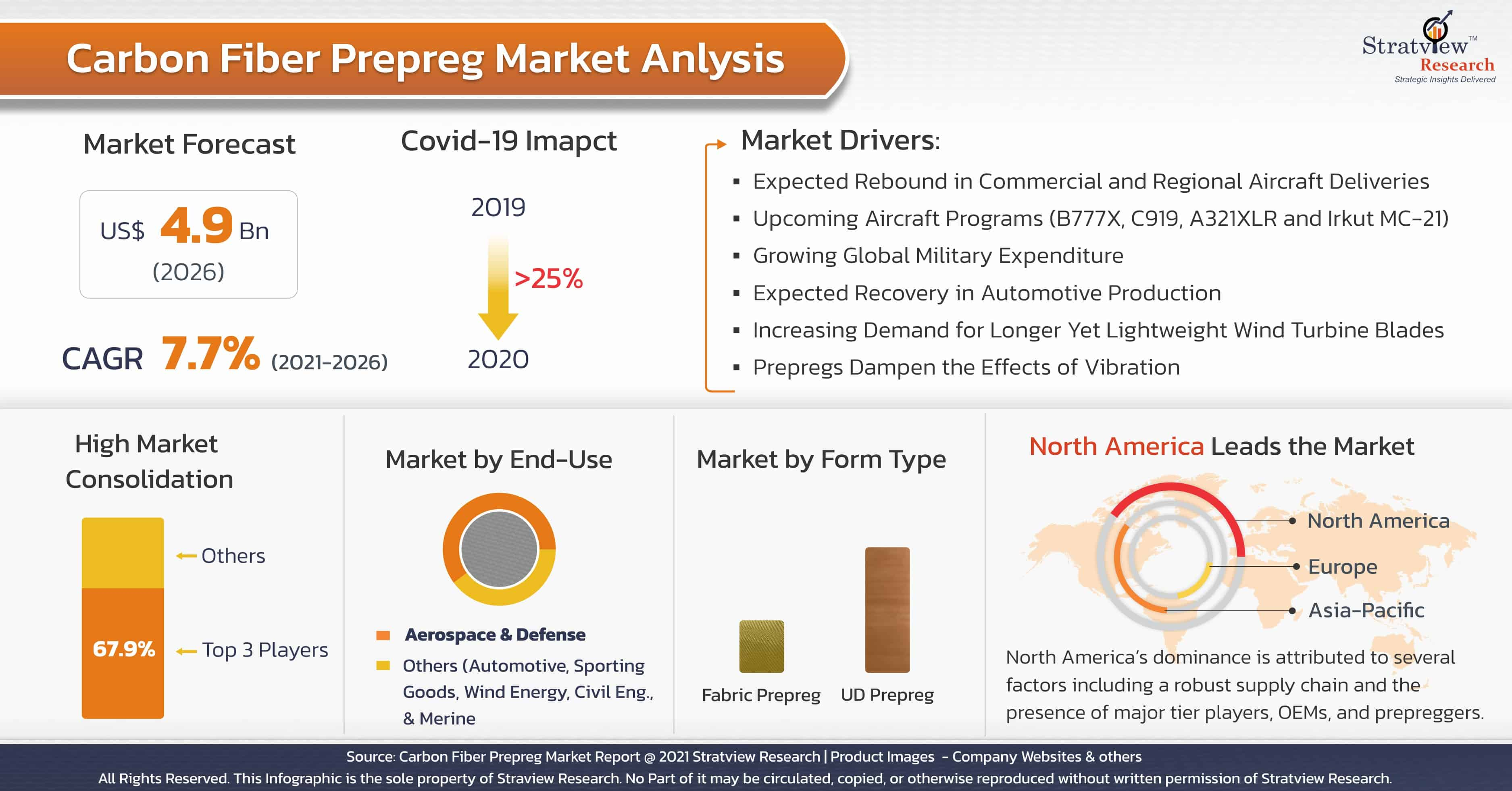 Carbon Fiber Prepreg Market Analysis