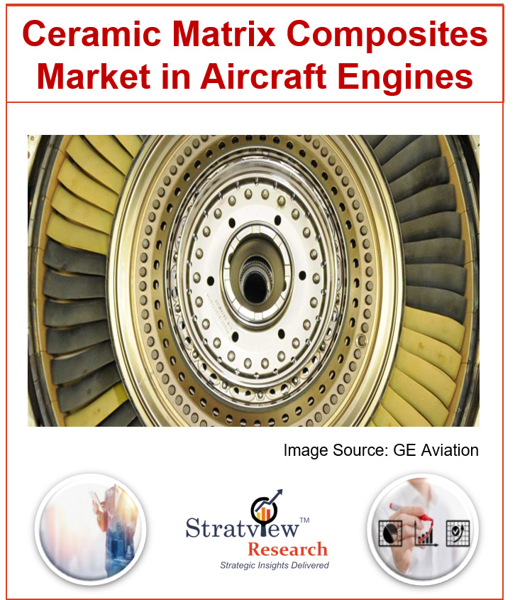 Ceramic Matrix Composites Market in Aircraft Engines