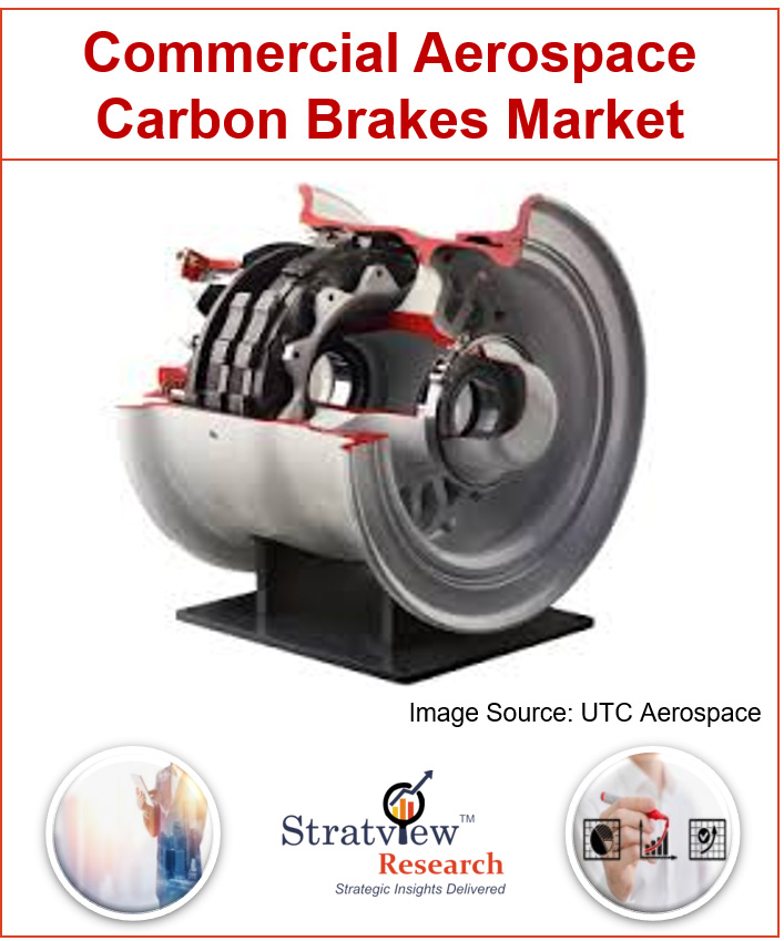 Commercial Aerospace Carbon Brakes Market