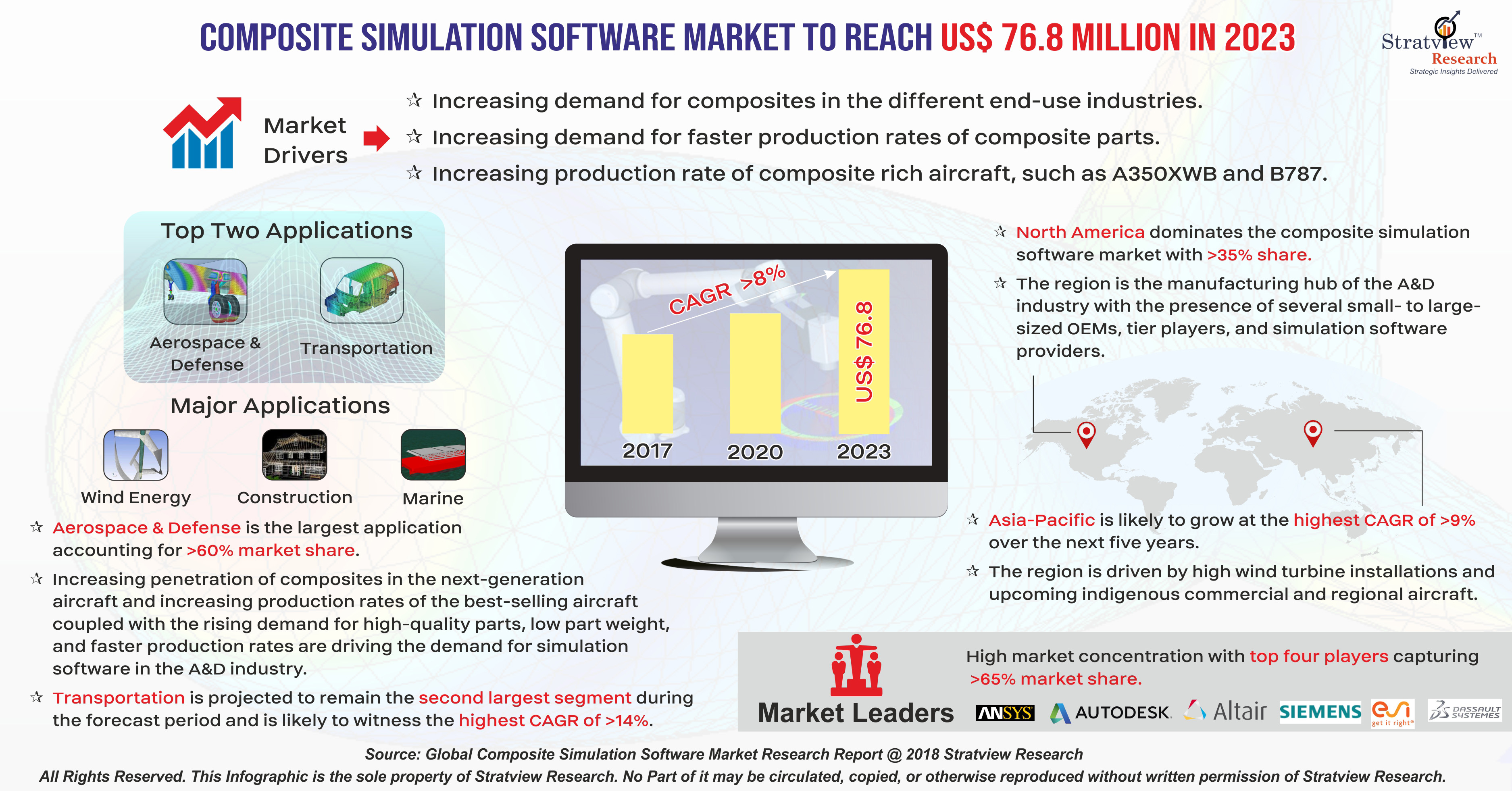Composite Simulation Software Market