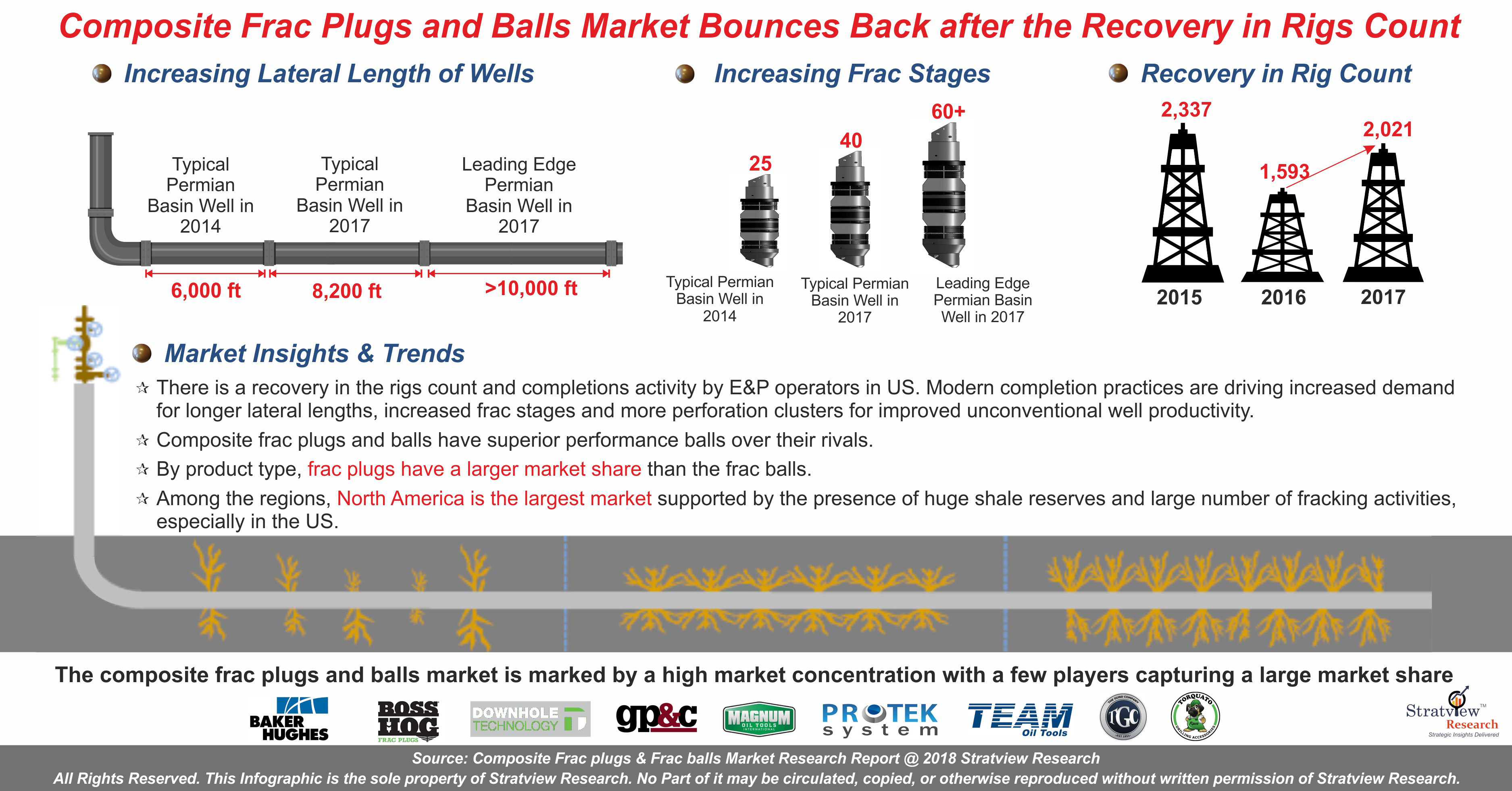 Composite Frac Plugs and Frac Balls Market Analysis