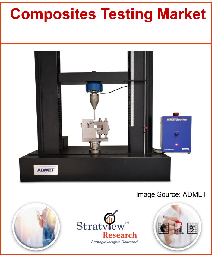 Composites Testing Market