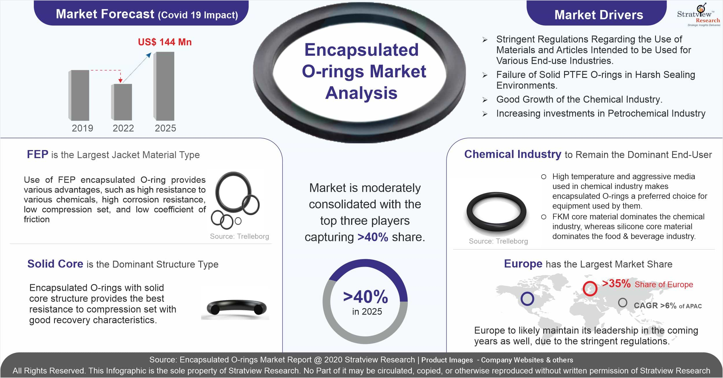 Encapsulated O-rings Market Analysis