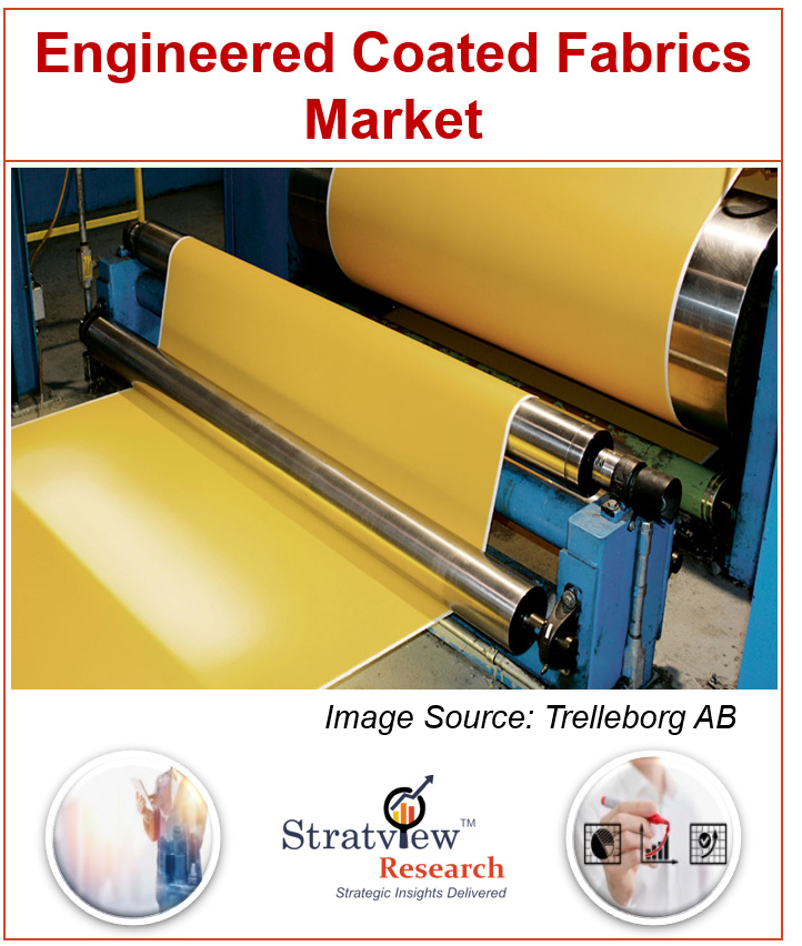 Engineered Coated Fabrics Market
