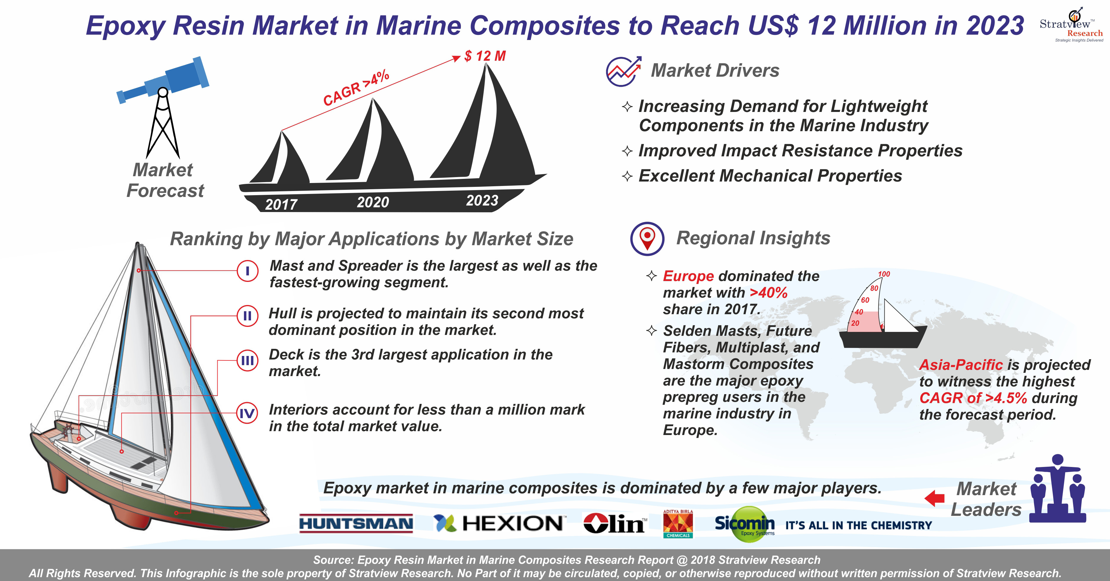 Epoxy Resin Market in Marine Composites