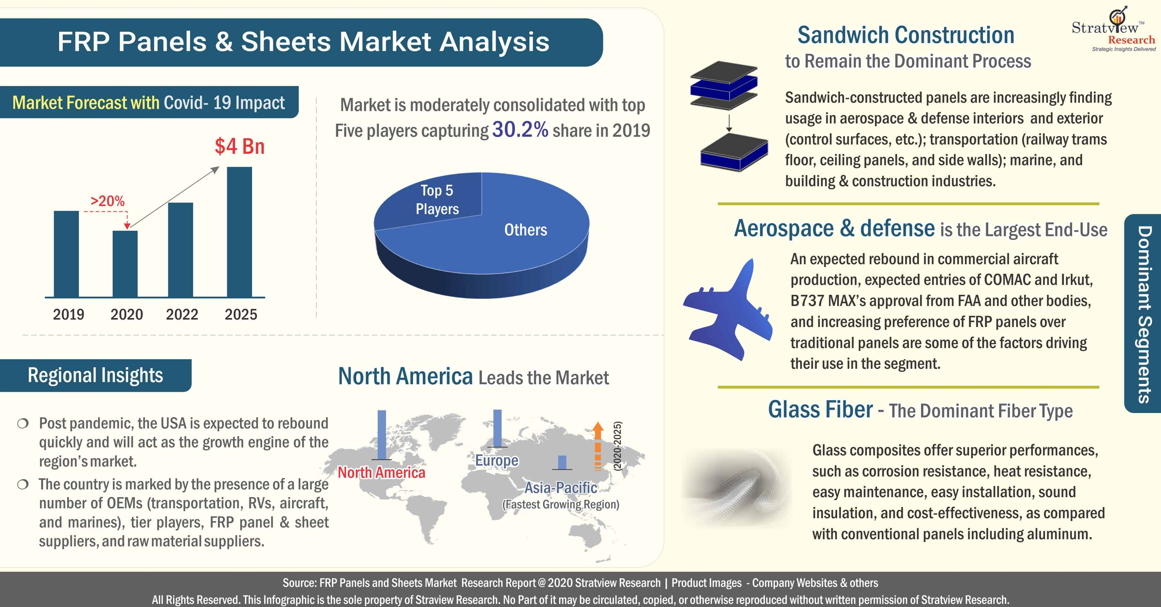 Fiber Reinforced Plastic (FRP) Panels & Sheets Market Analysis
