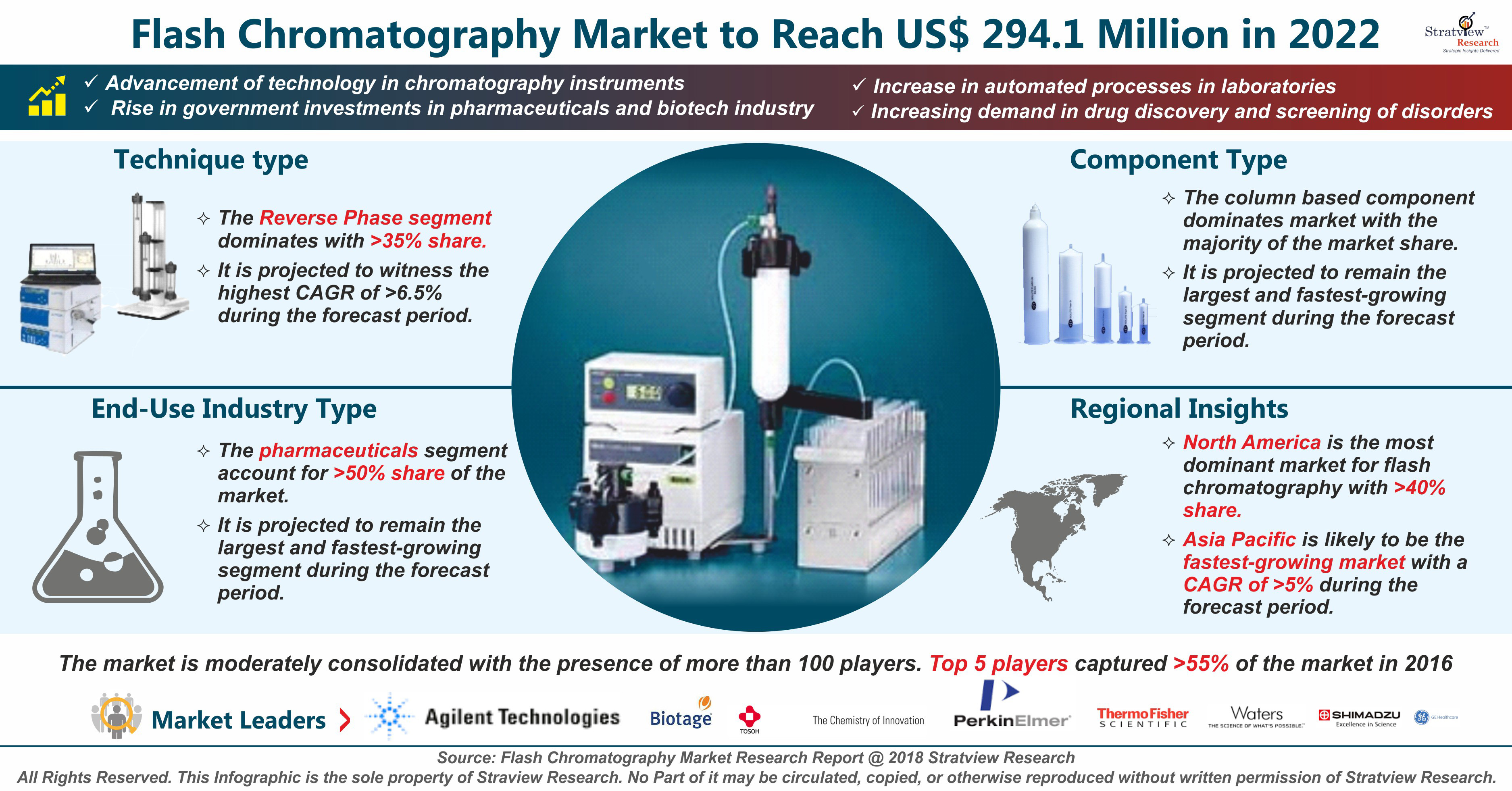 Flash Chromatography Market Analysis