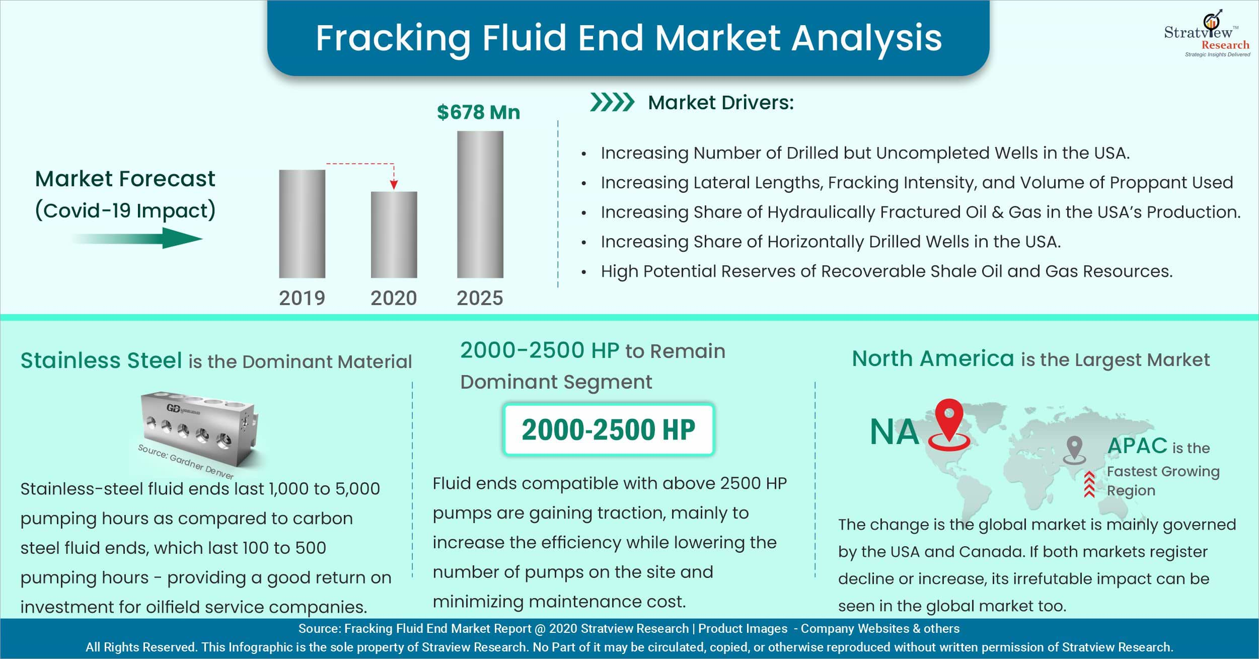 Fracking Fluid End Market Analysis