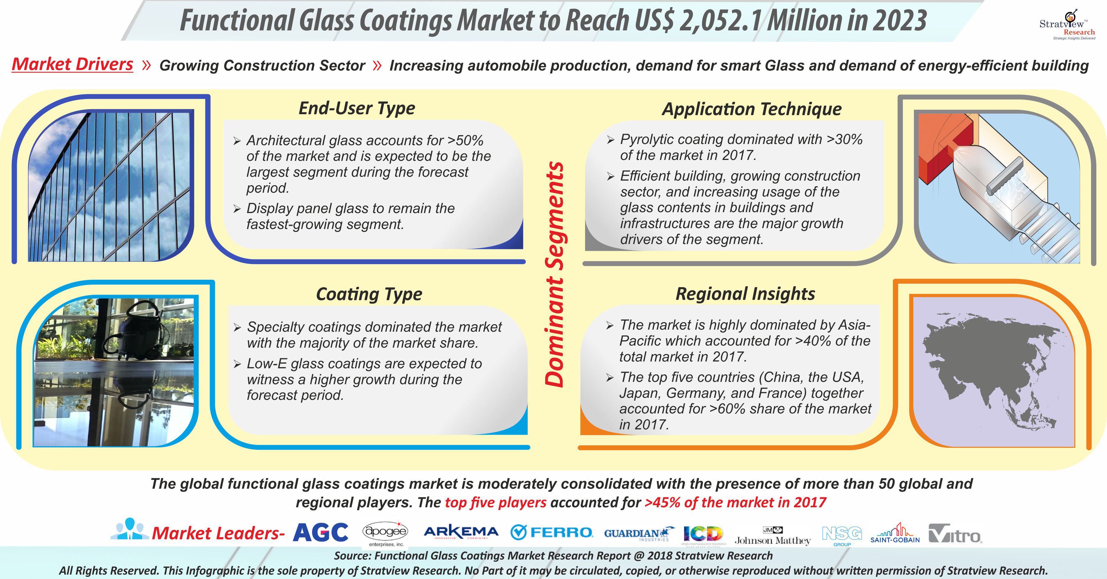 Functional Glass Coatings Market