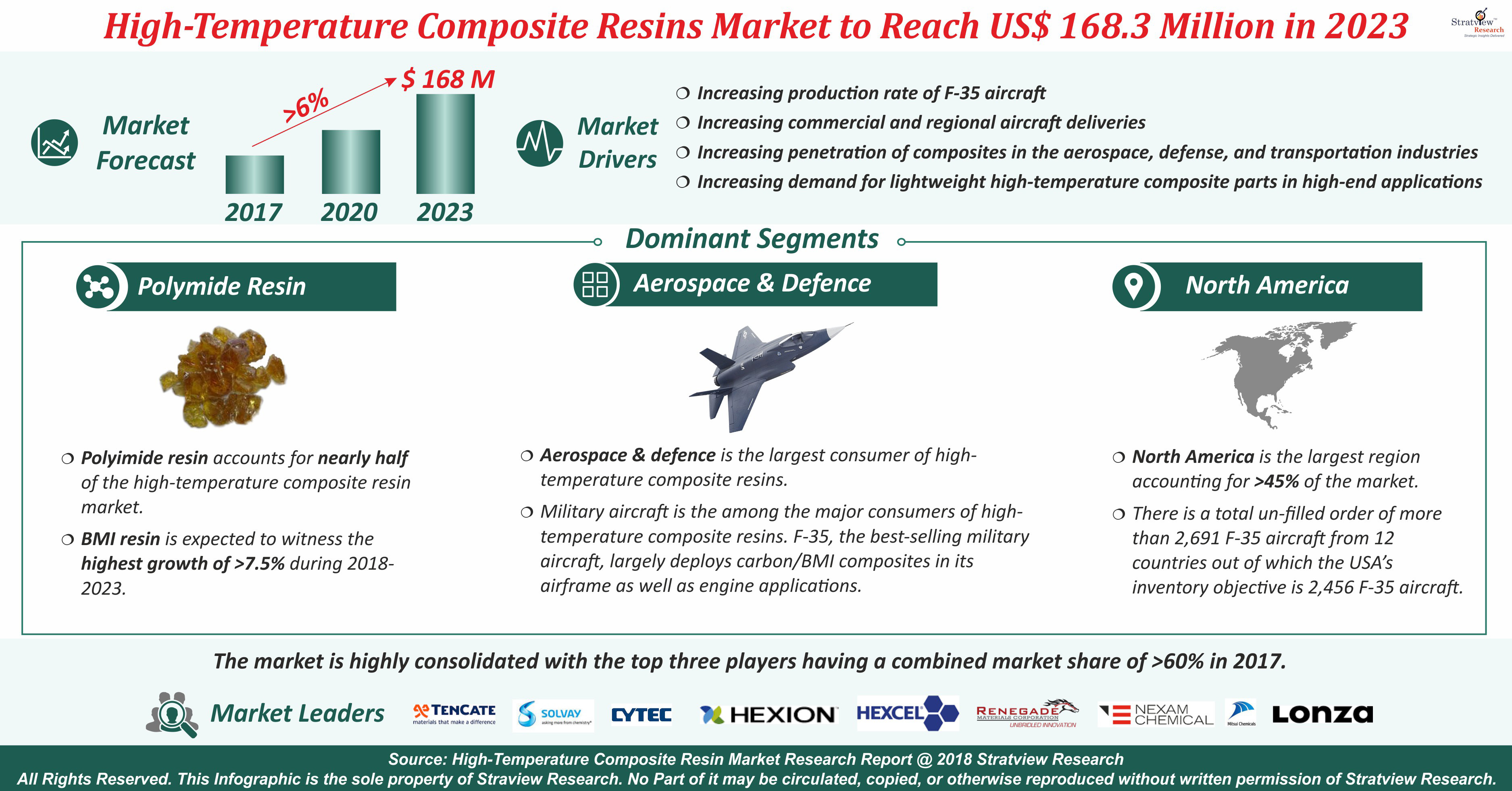 High Temperature Composite Resins Market