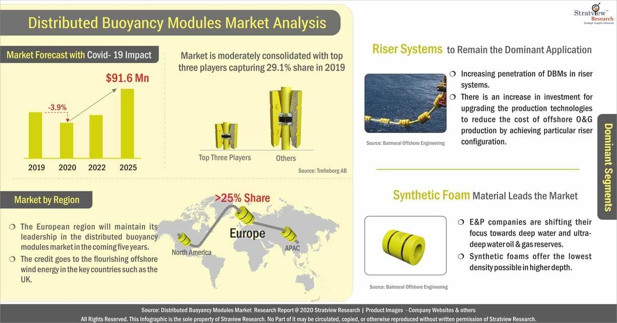 Distributed Buoyancy Modules Market