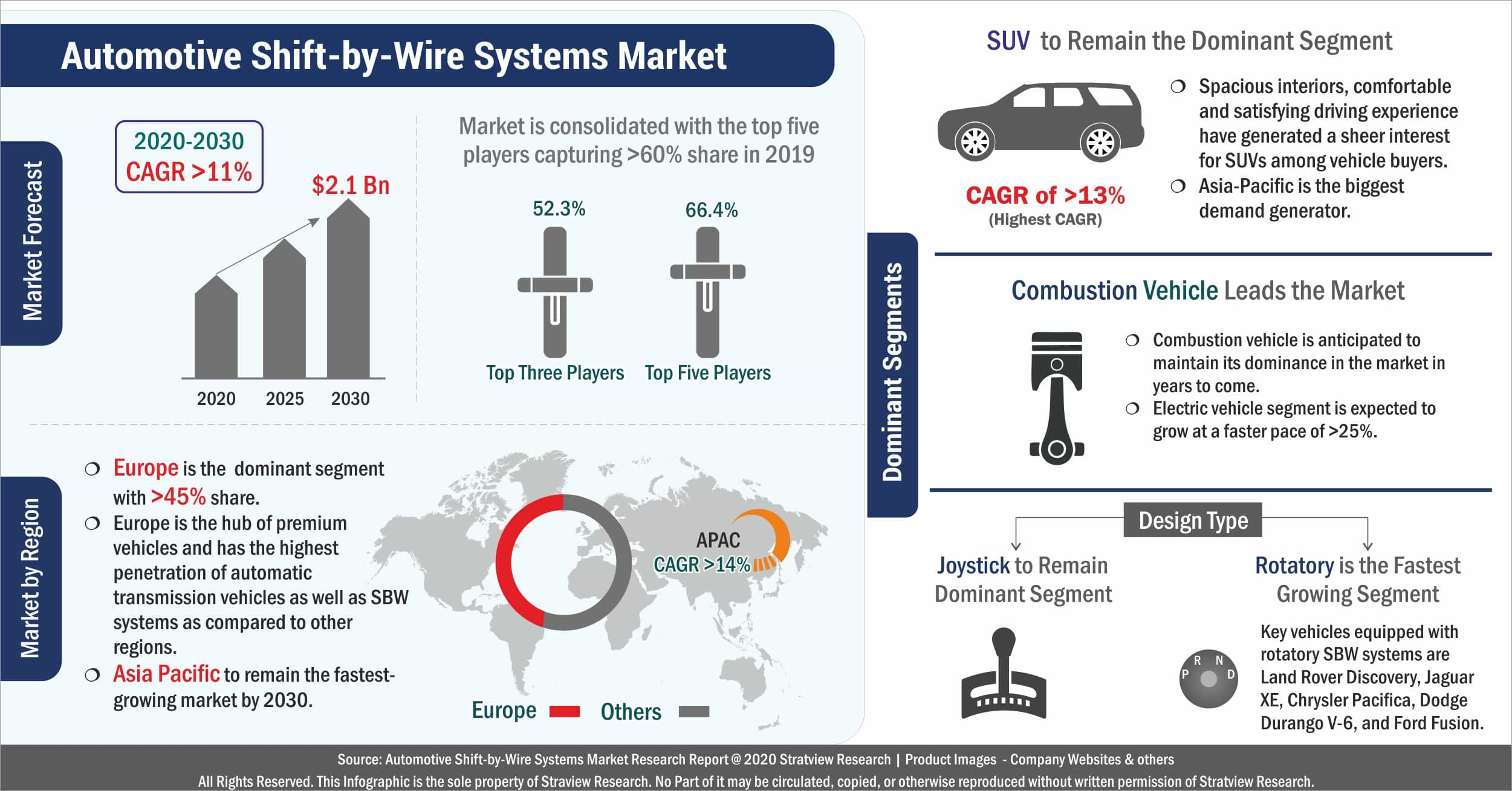 Automotive Shift By Wire Systems Market