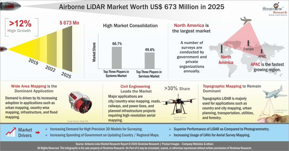 Airborne Lidar Market Analysis