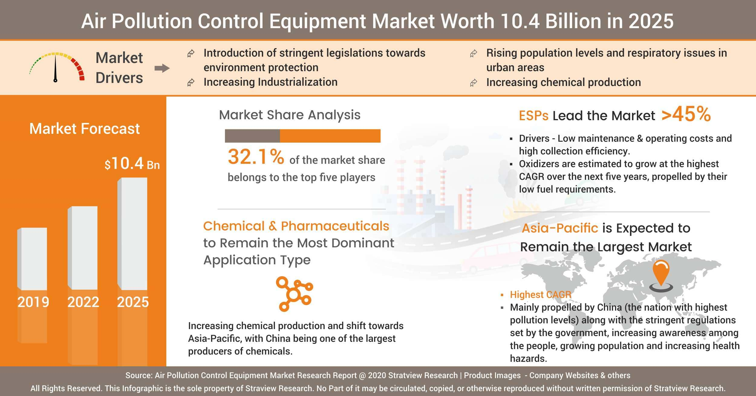 Air Pollution Control Equipment Market Analysis