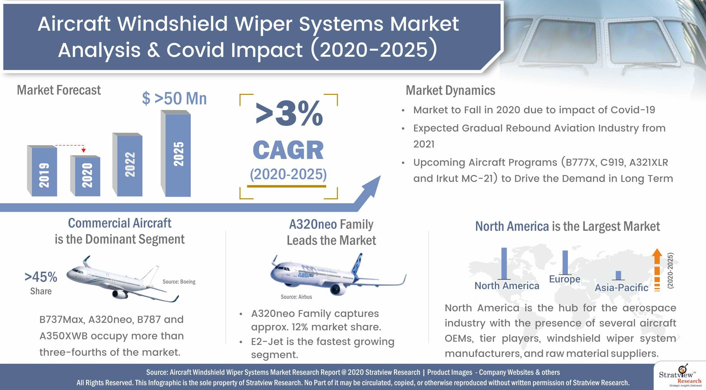 Aircraft Windshield Wiper Systems Market Analysis