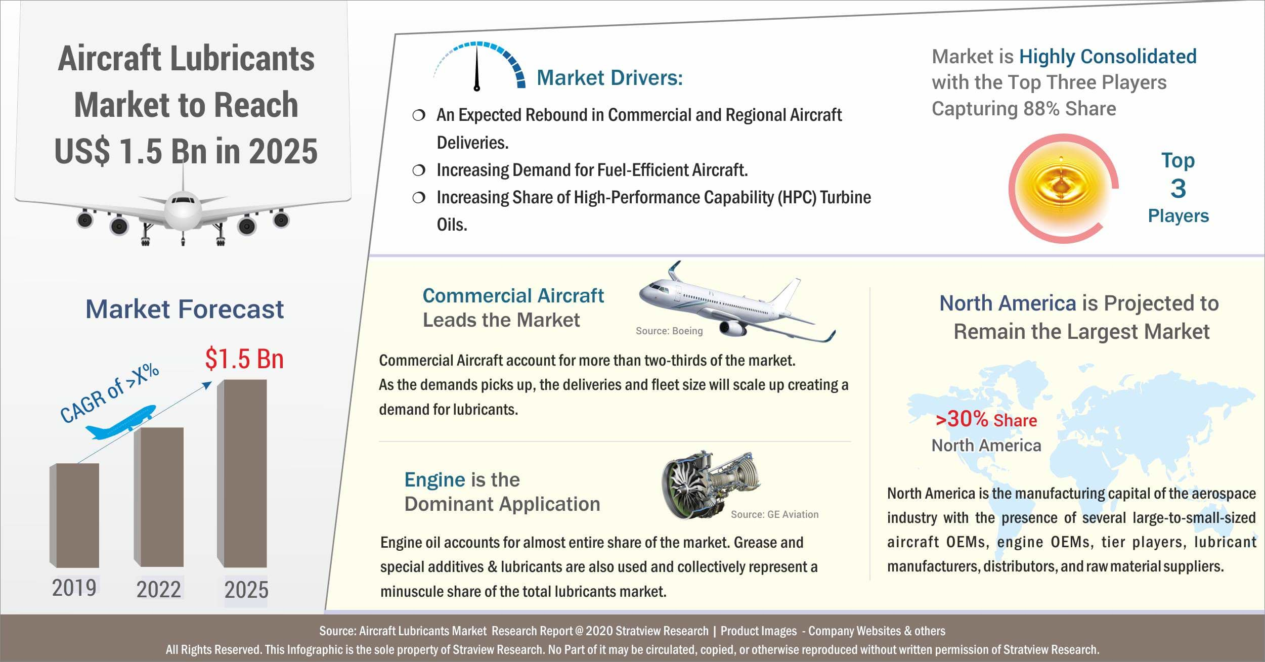 Aircraft Lubricants Market Analysis