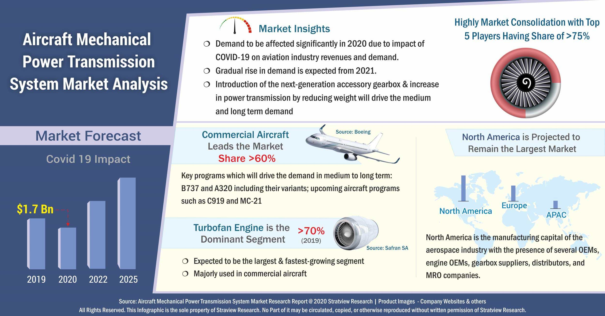 Aircraft Mechanical Power Transmission System Market