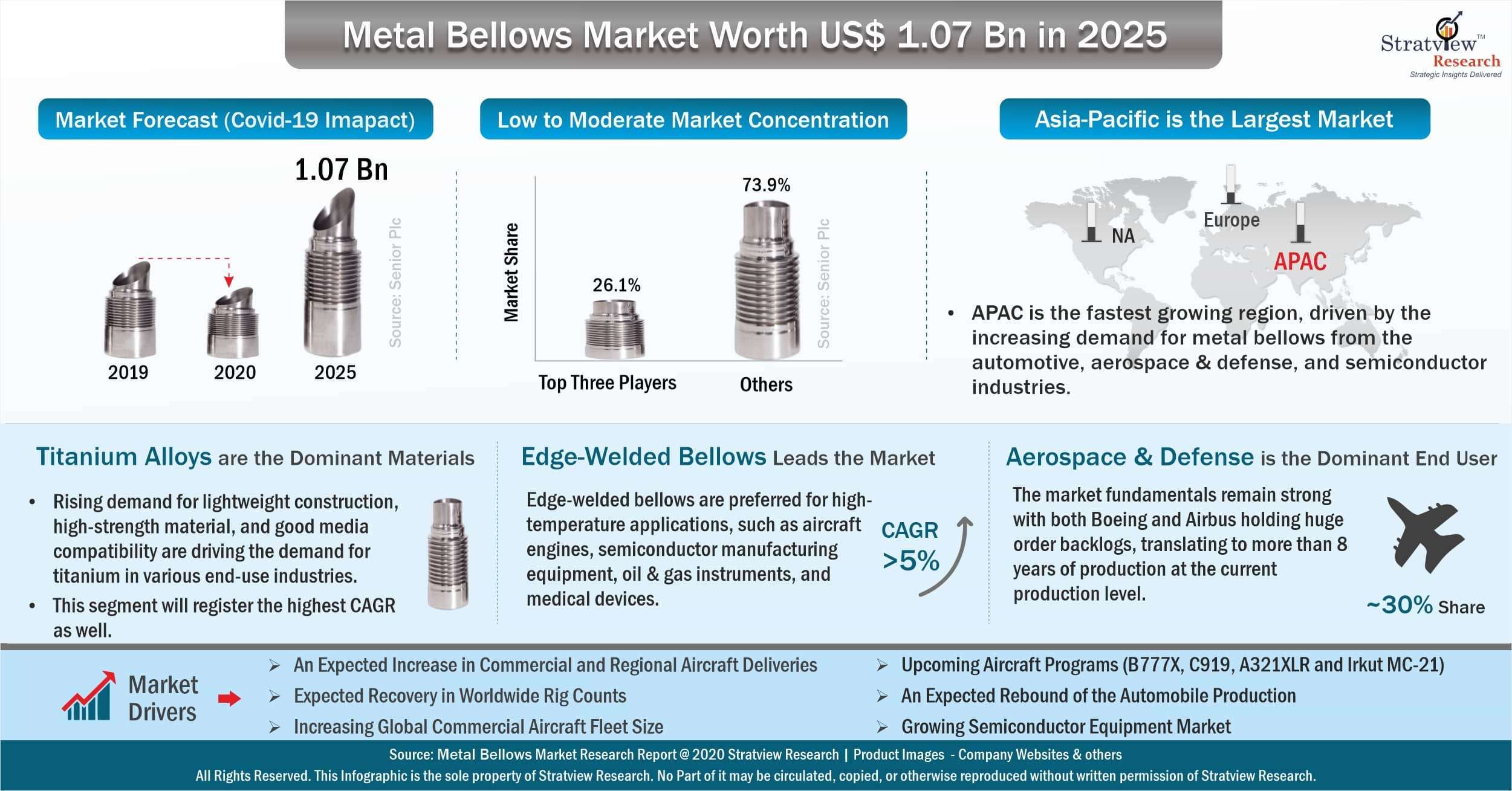 Metal Bellows Market Analysis