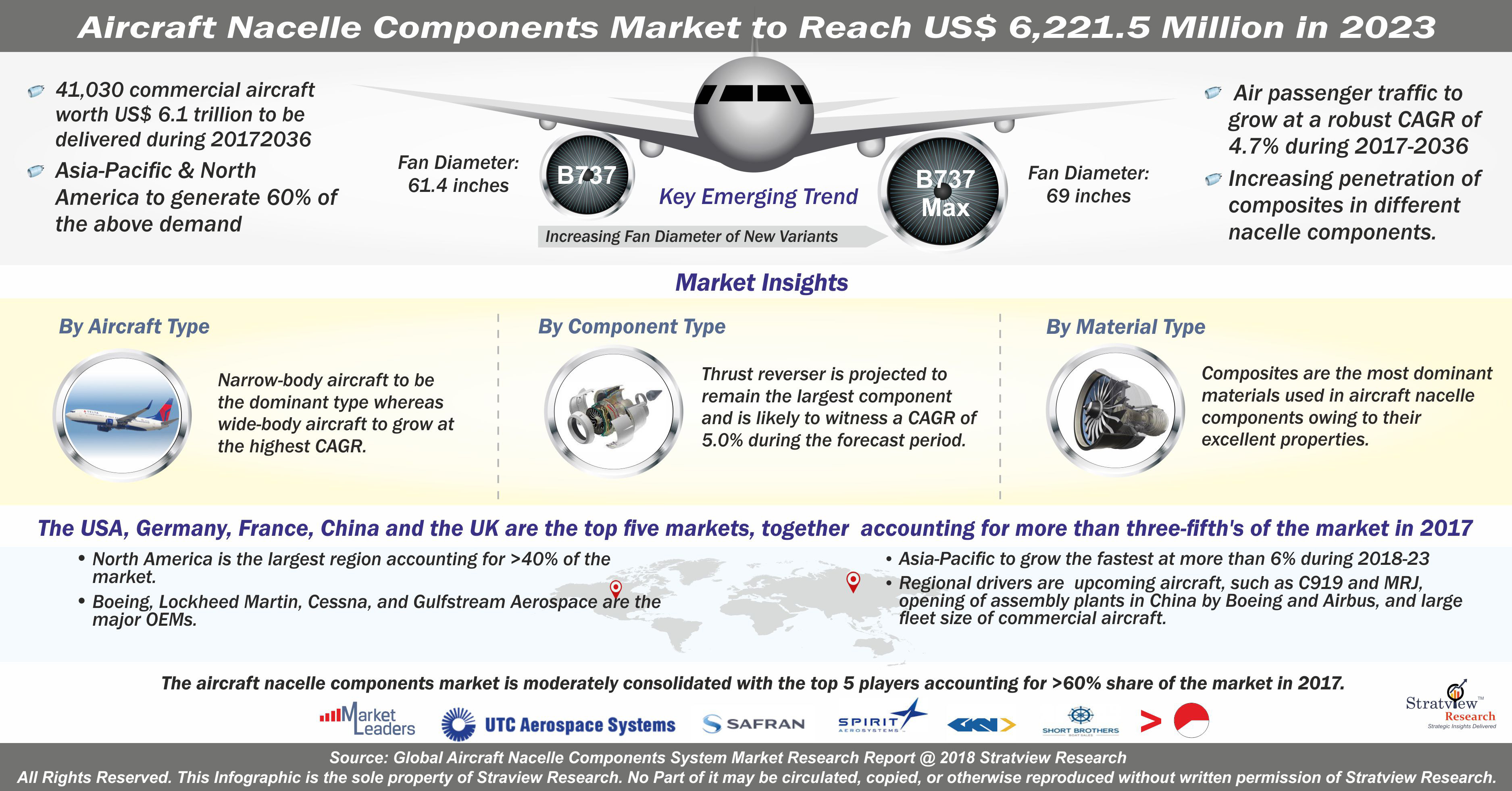 Aircraft Nacelle Components Market
