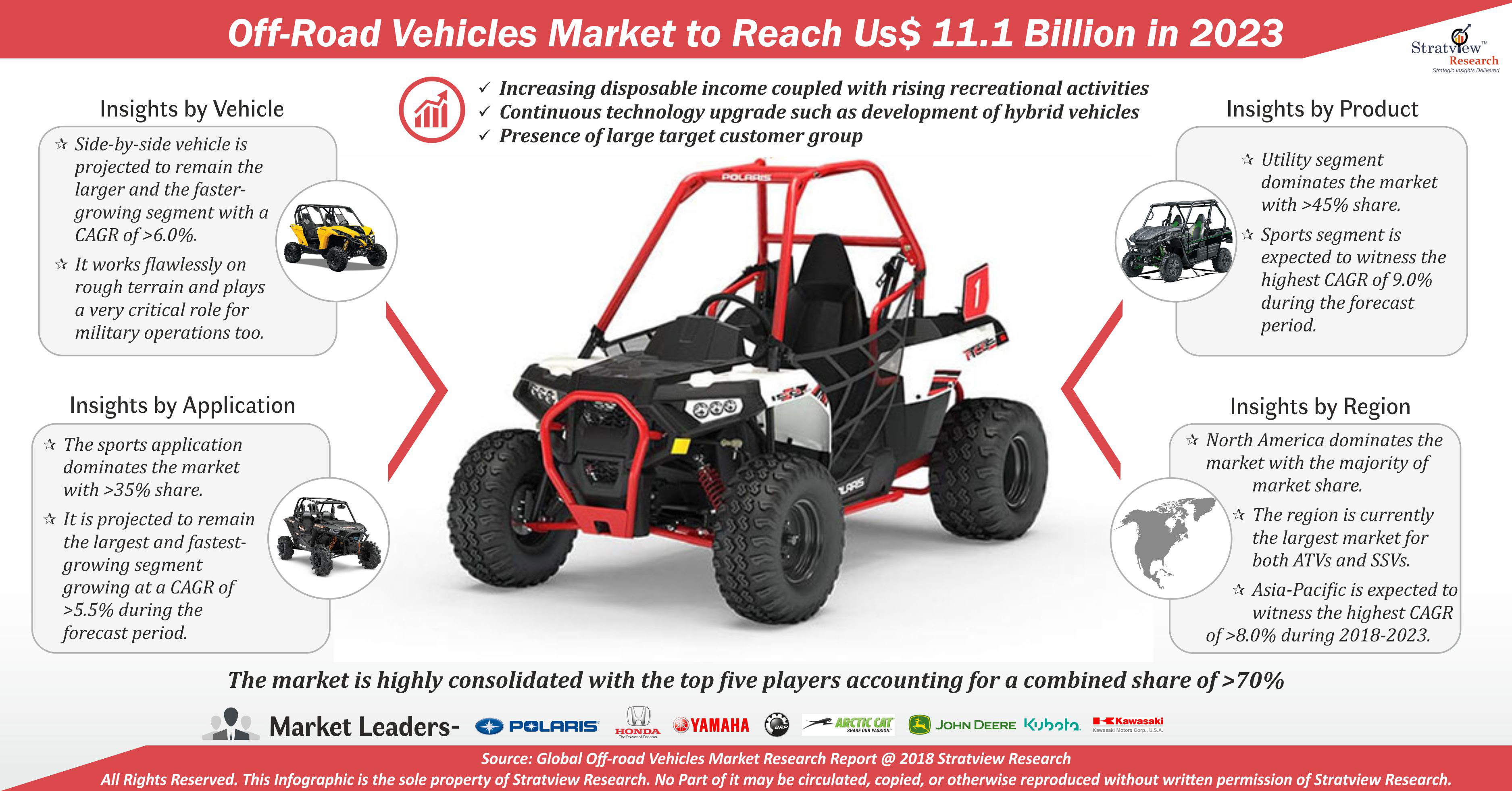 Off-Road Vehicles (ORVs) Market