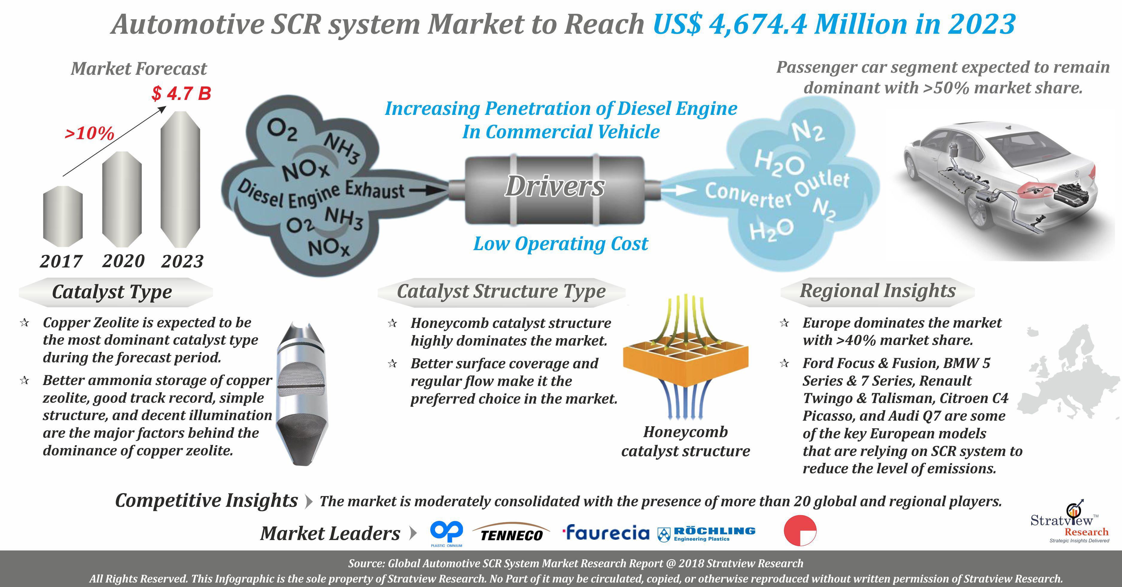 Automotive SCR System Market