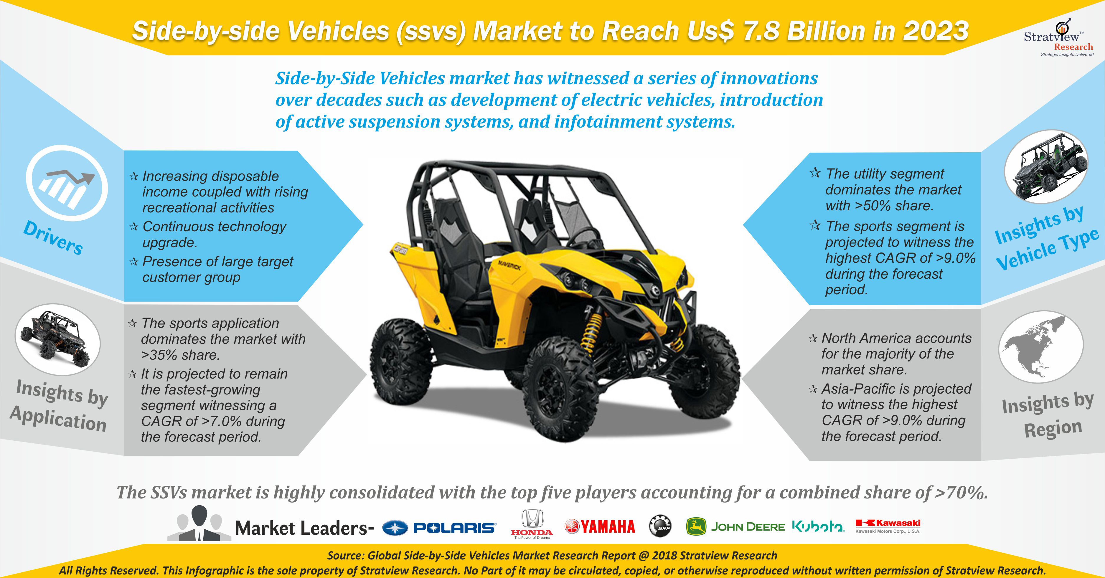 Side-by-Side Vehicles (SSVs) Market