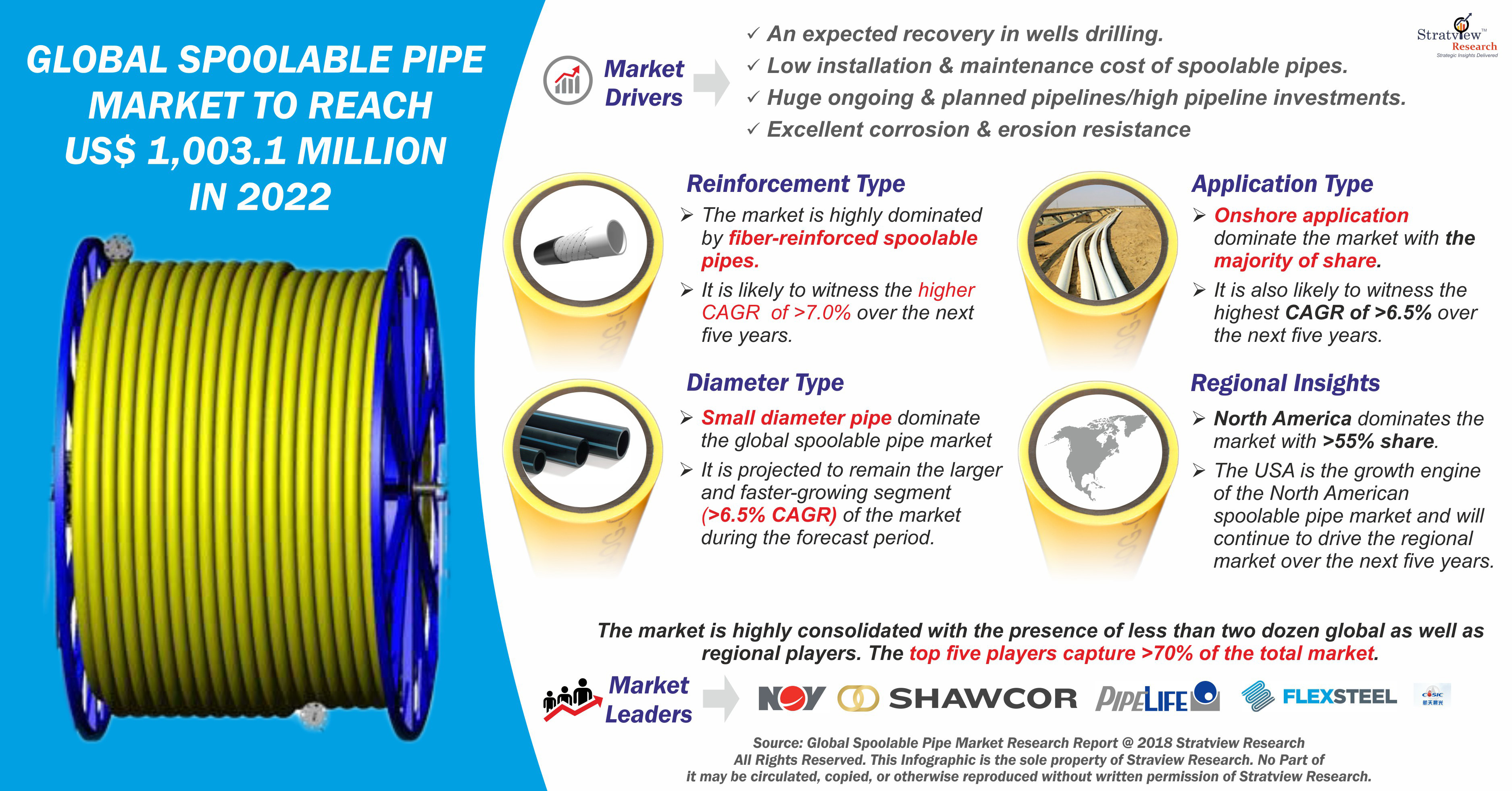 Spoolable Pipes Market