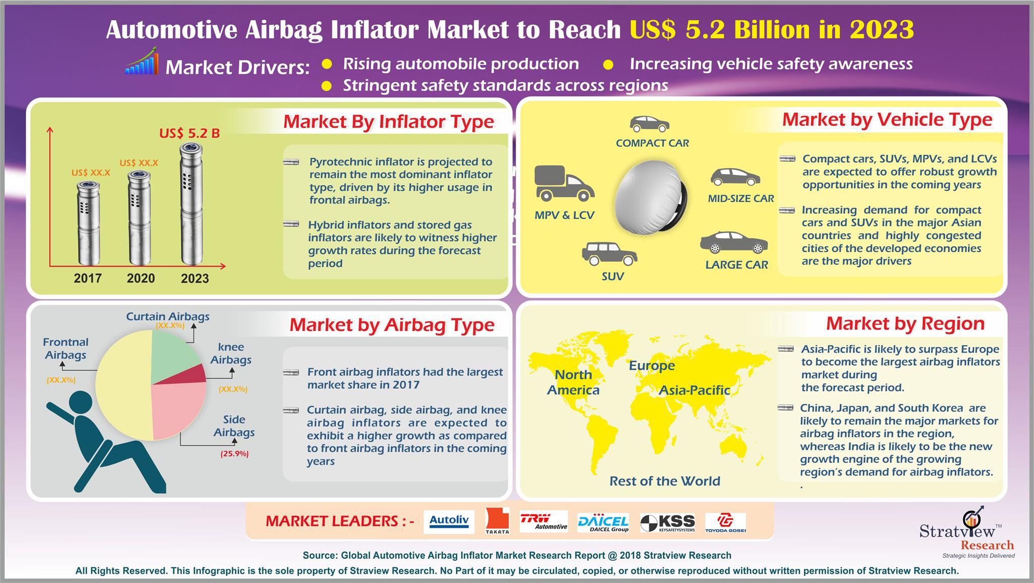 Automotive Airbag Inflators Market