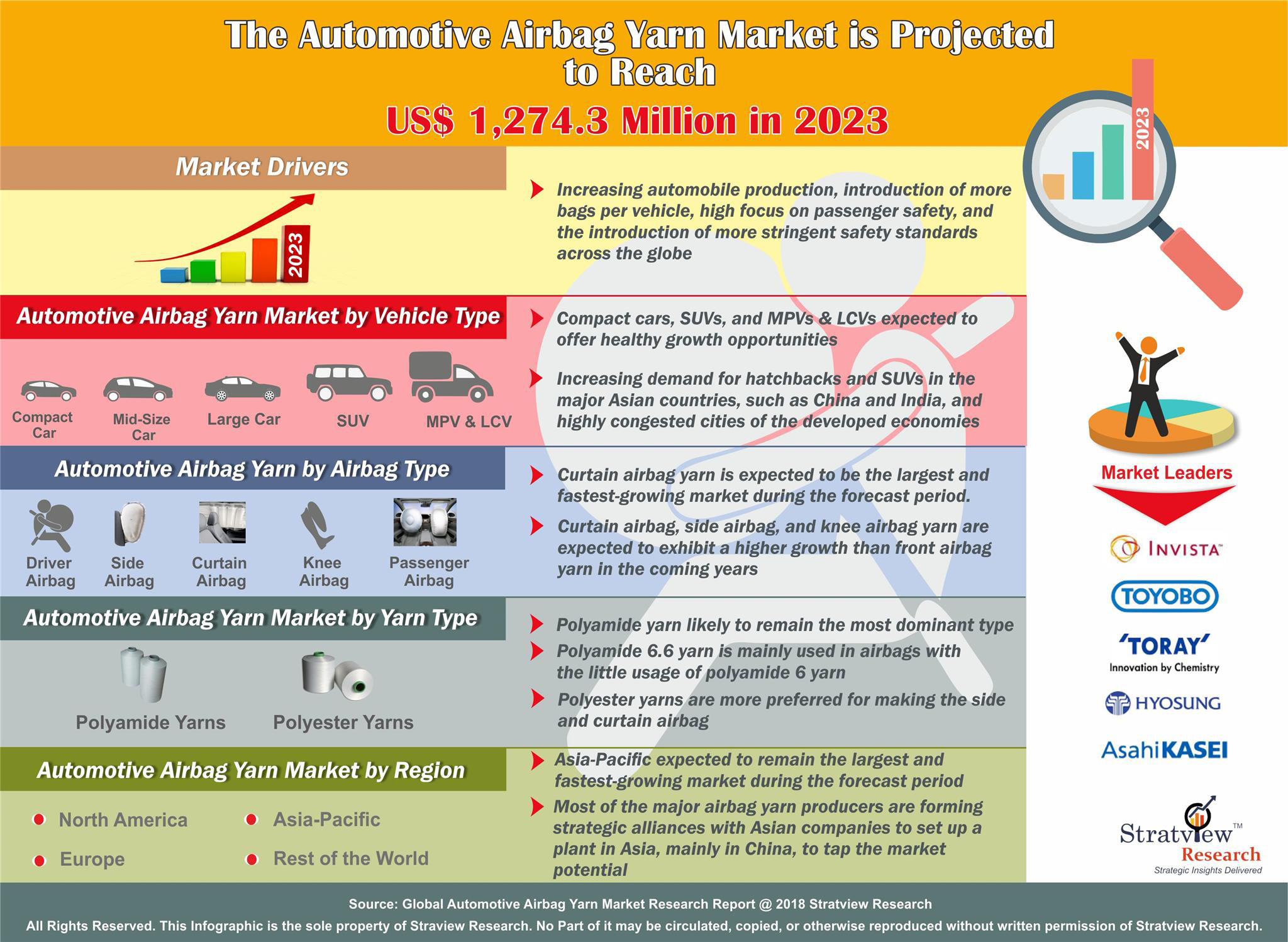 Automotive Airbag Yarn Market