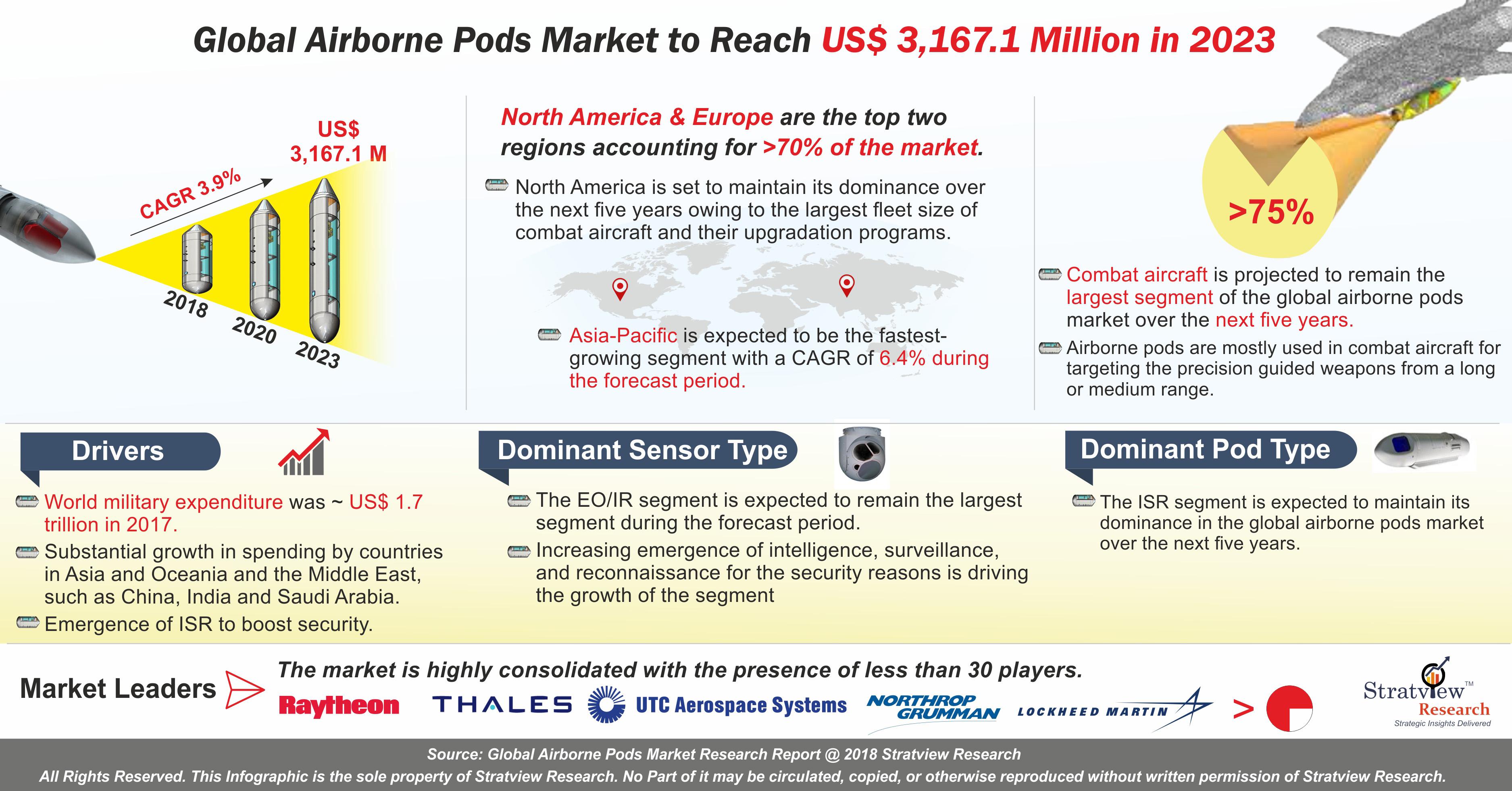 Airborn Pods Market