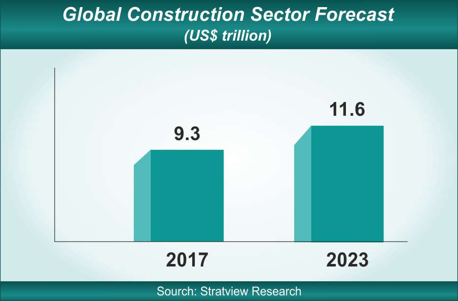 global construction industry size