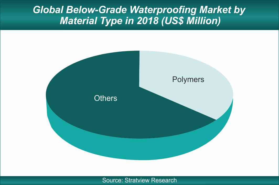 below grade waterproofing market share by material type
