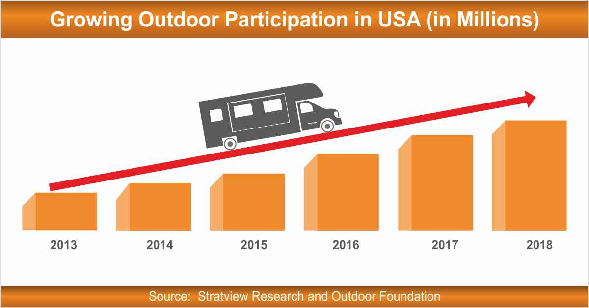 Outdoor participation in USA