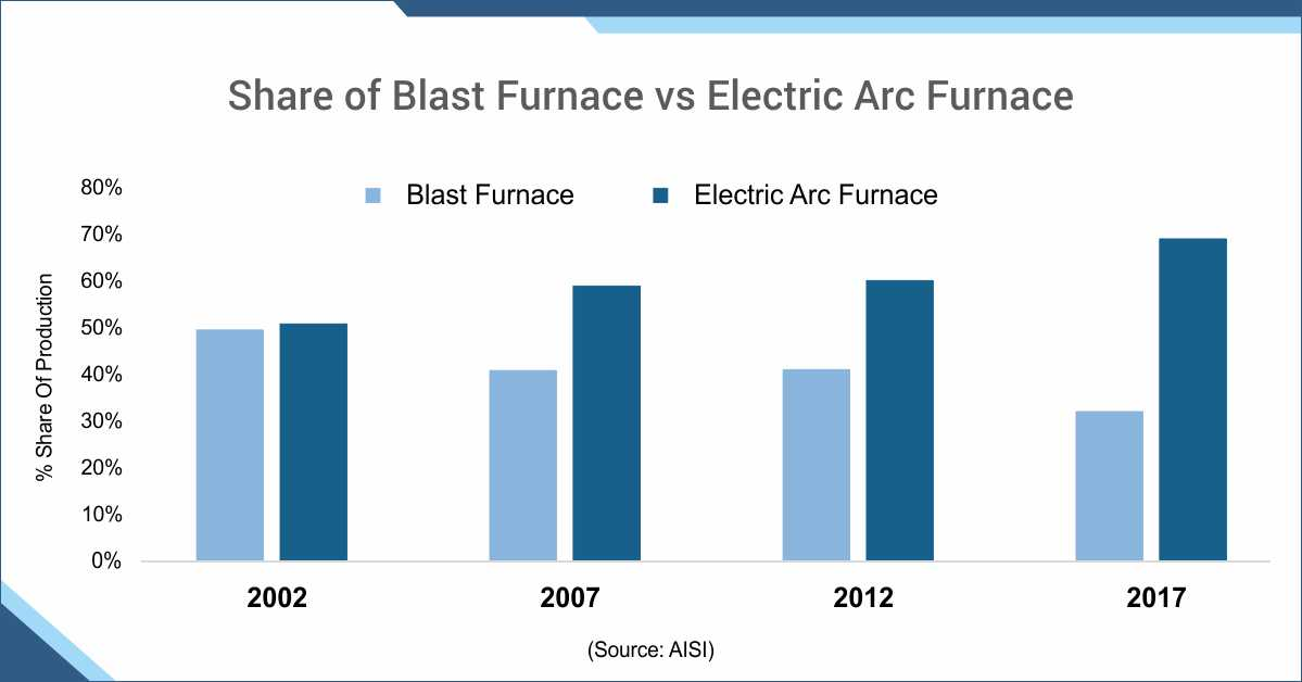 blast furnace vs electric arc furnace share