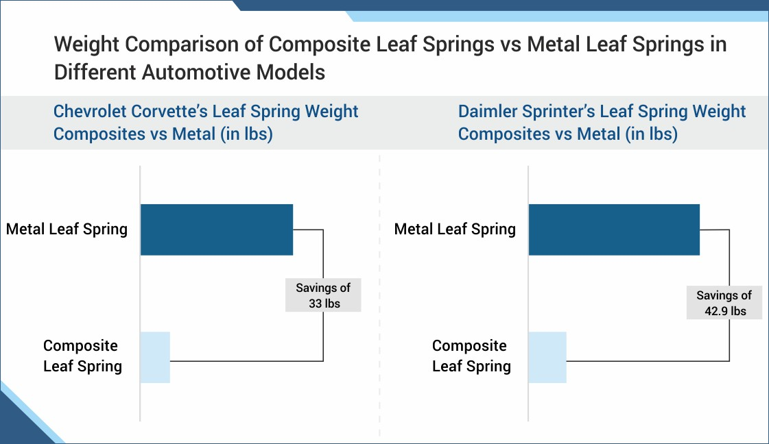 weight comparison of composite leaf spring and metal leaf spring
